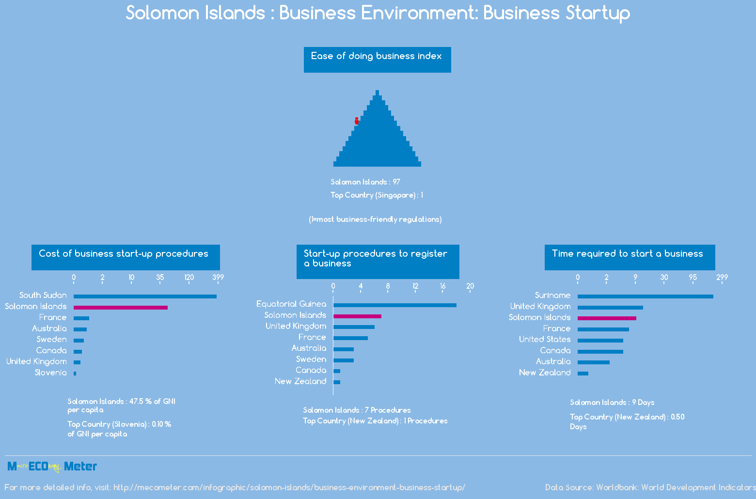 Solomon Islands : Business Environment: Business Startup