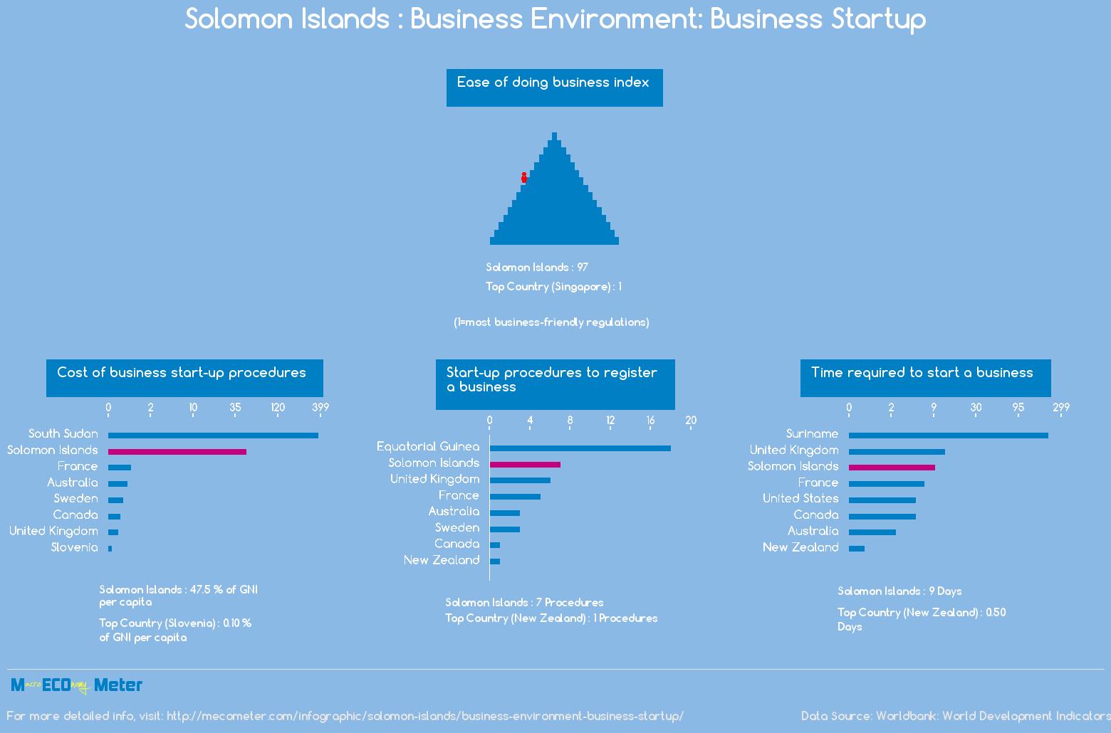 Solomon Islands : Business Environment: Business Startup