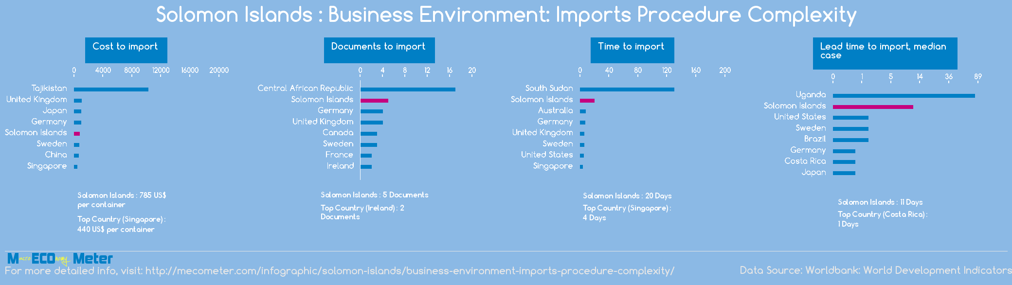 Solomon Islands : Business Environment: Imports Procedure Complexity