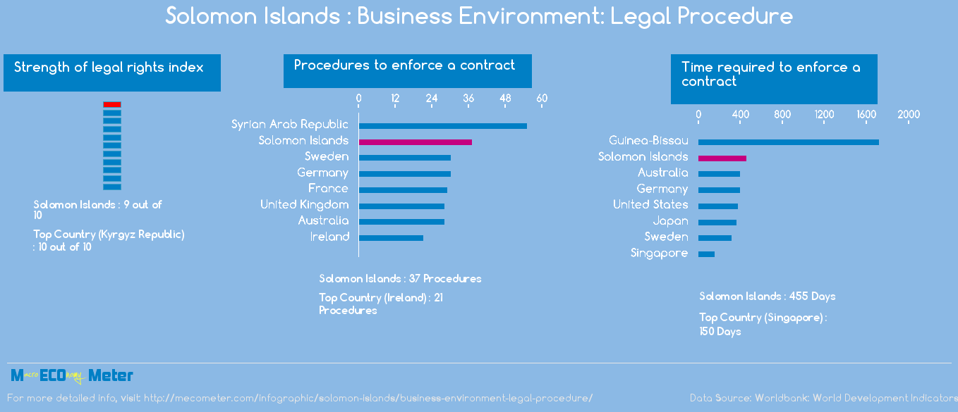 Solomon Islands : Business Environment: Legal Procedure