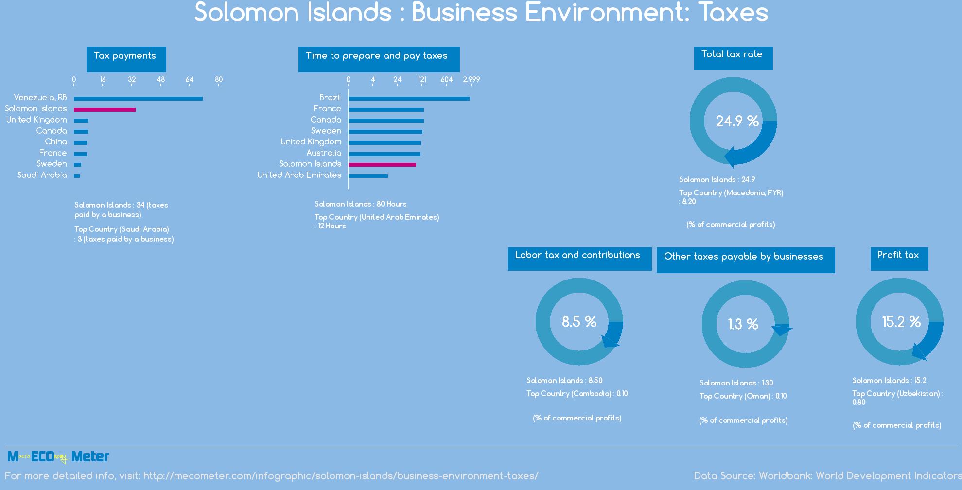 Solomon Islands : Business Environment: Taxes