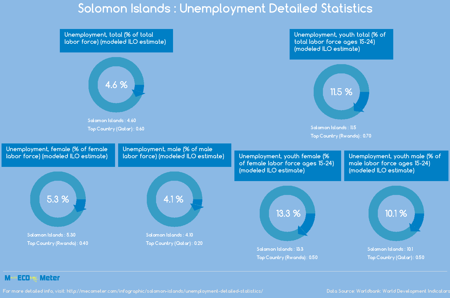 Solomon Islands : Unemployment Detailed Statistics