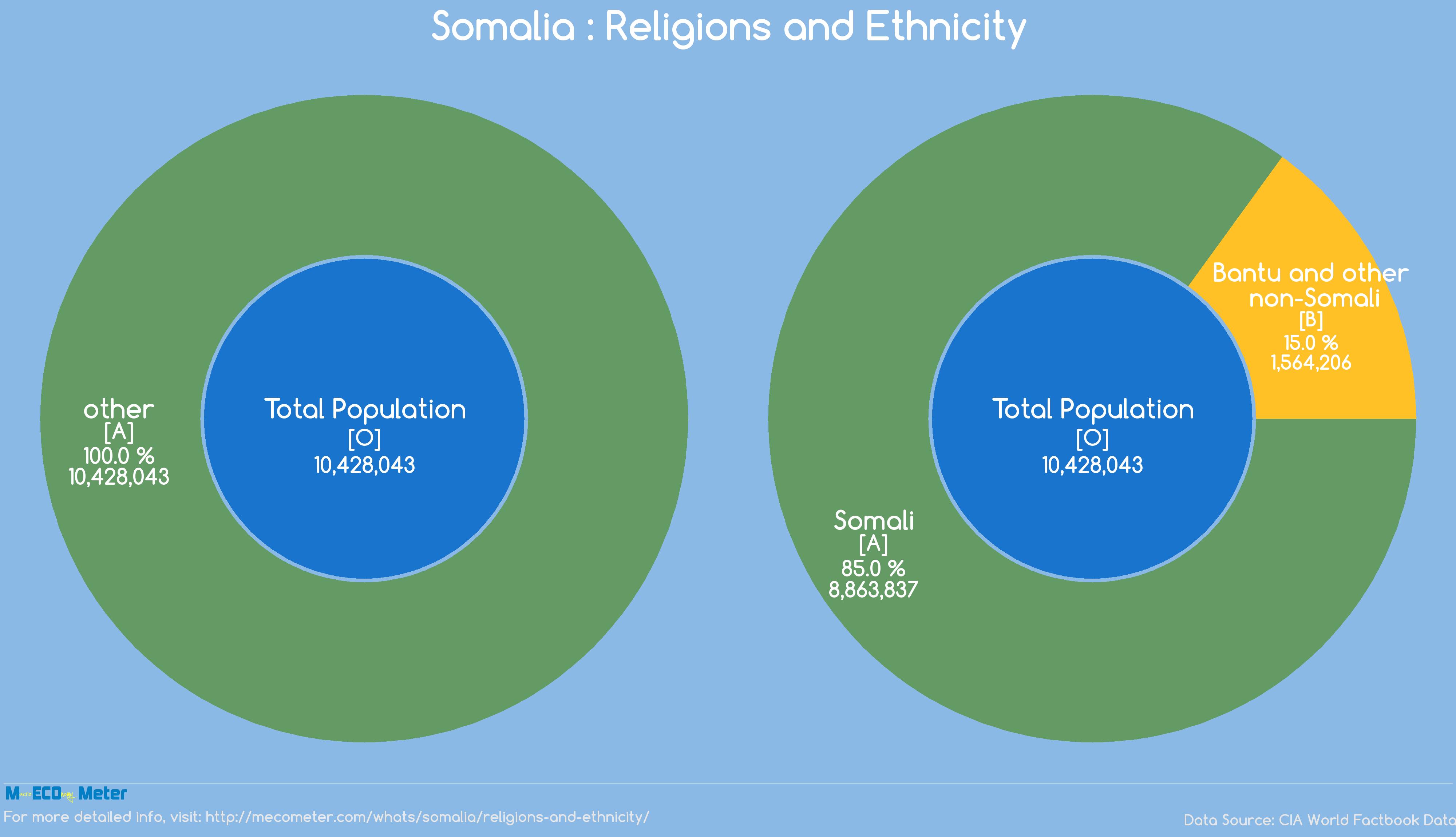 Somalia : Religions and Ethnicity