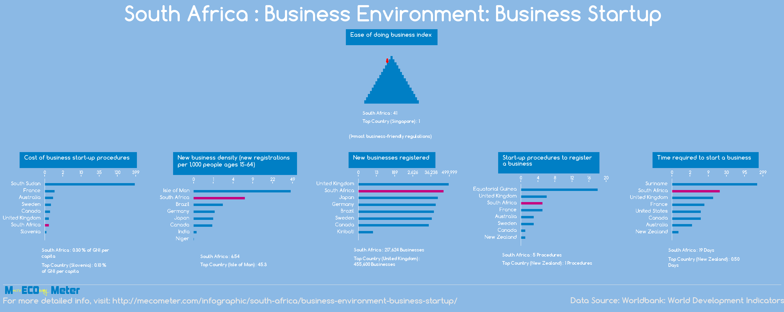 South Africa : Business Environment: Business Startup