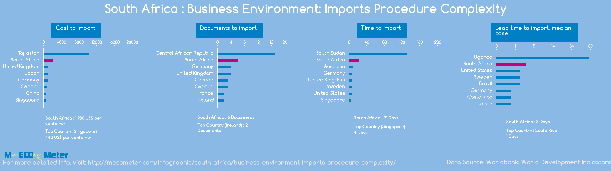 South Africa : Business Environment: Imports Procedure Complexity
