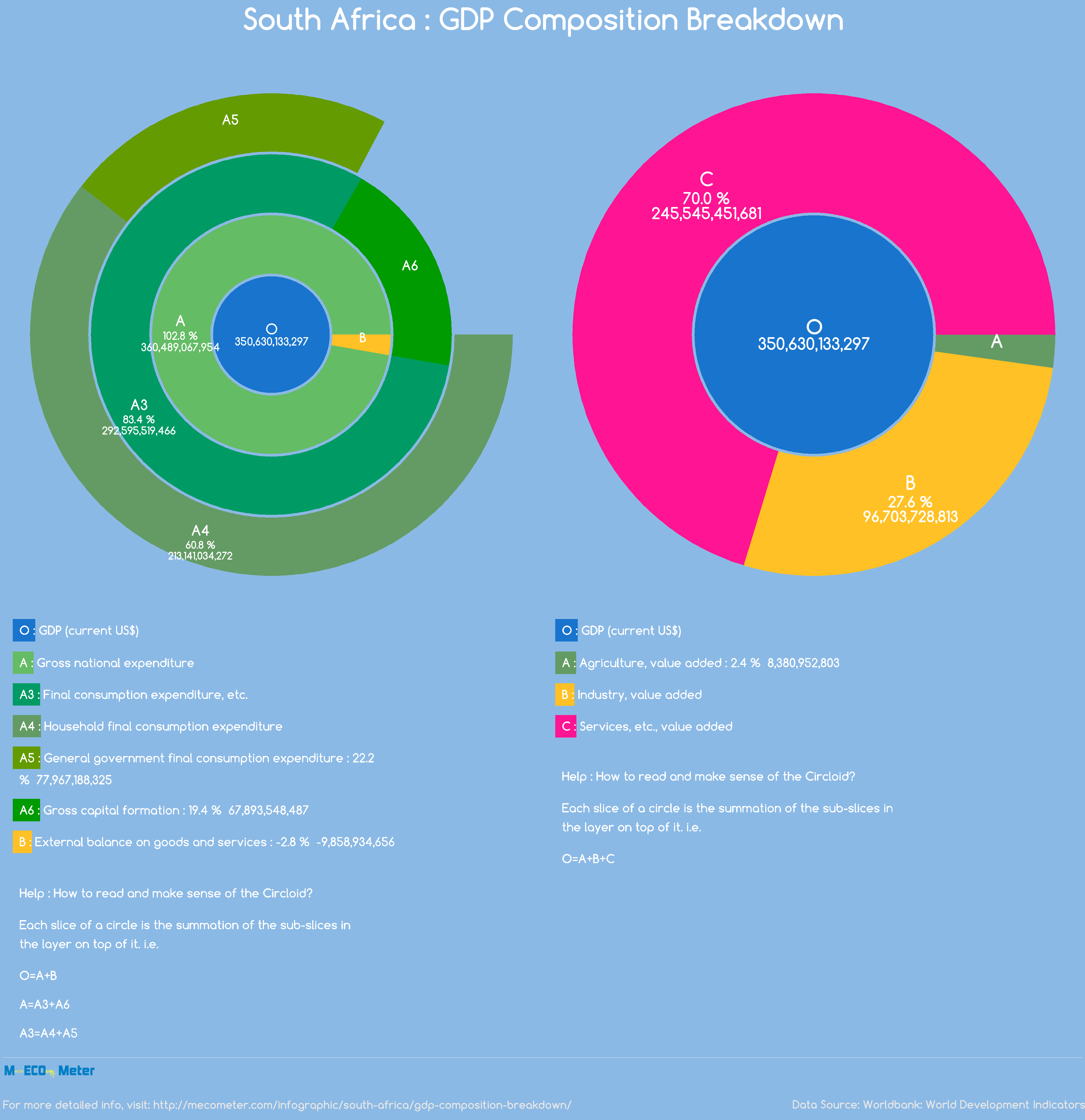 South Africa : GDP Composition Breakdown