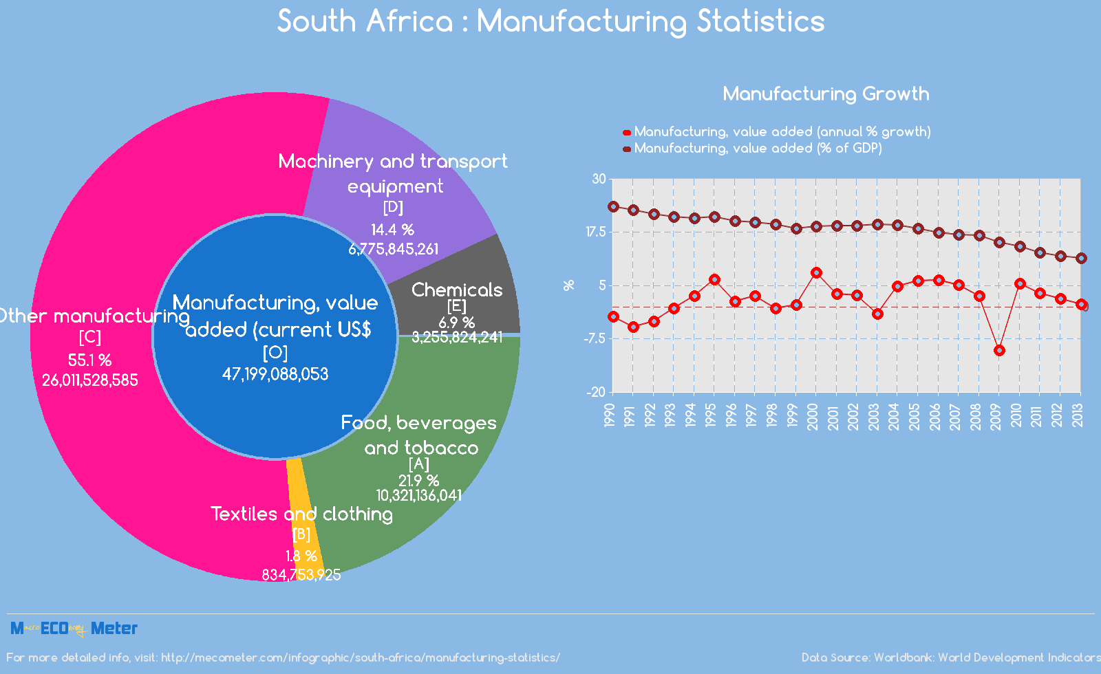South Africa : Manufacturing Statistics