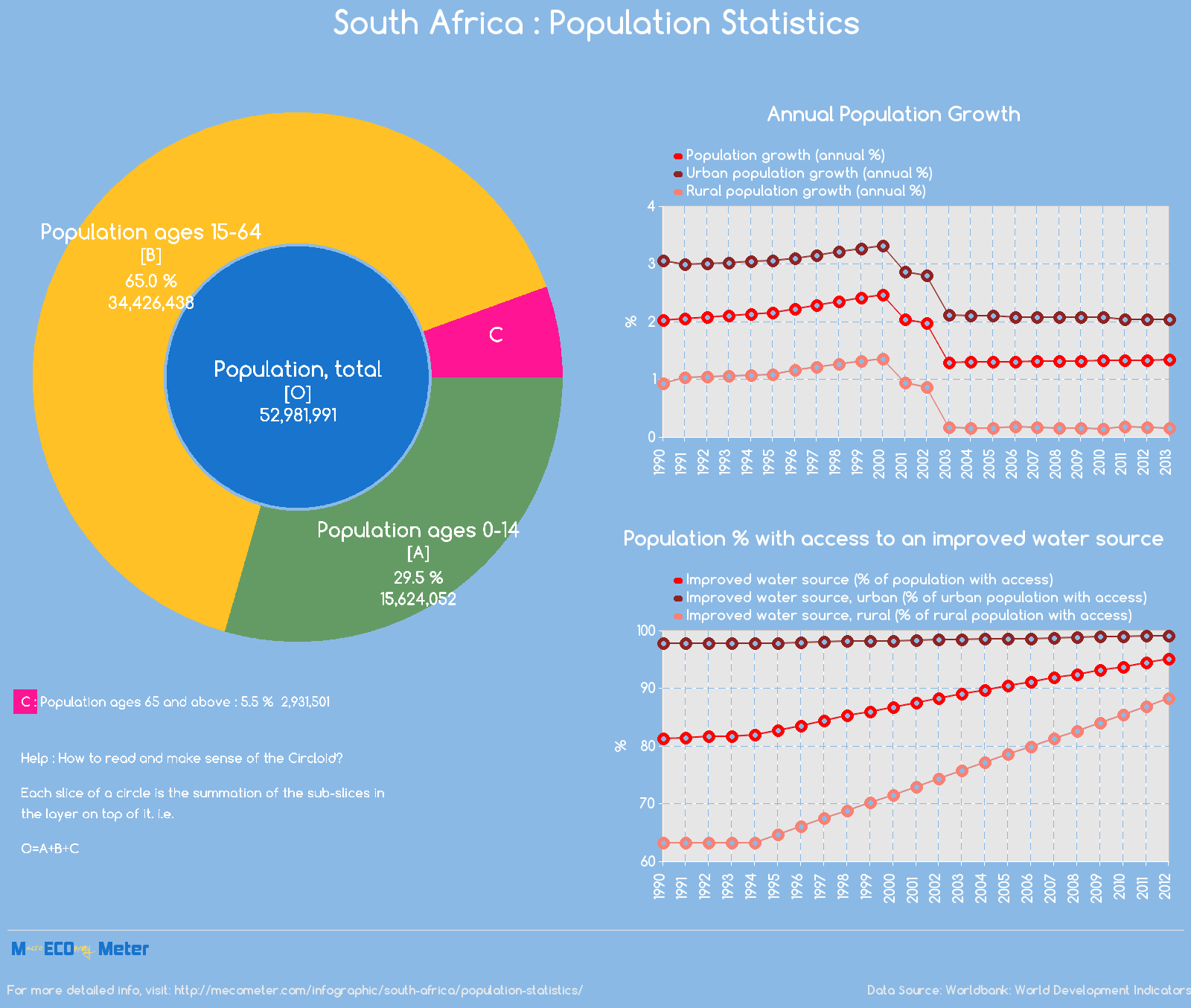 South Africa : Population Statistics