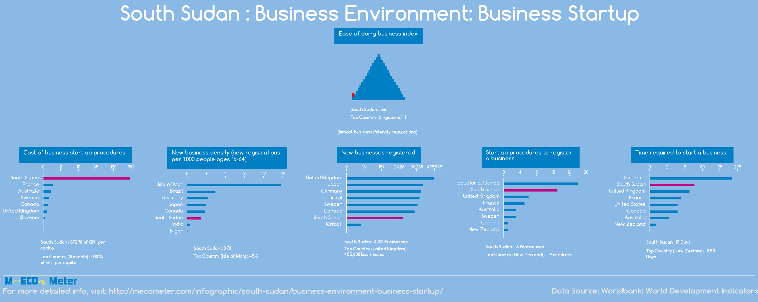 South Sudan : Business Environment: Business Startup