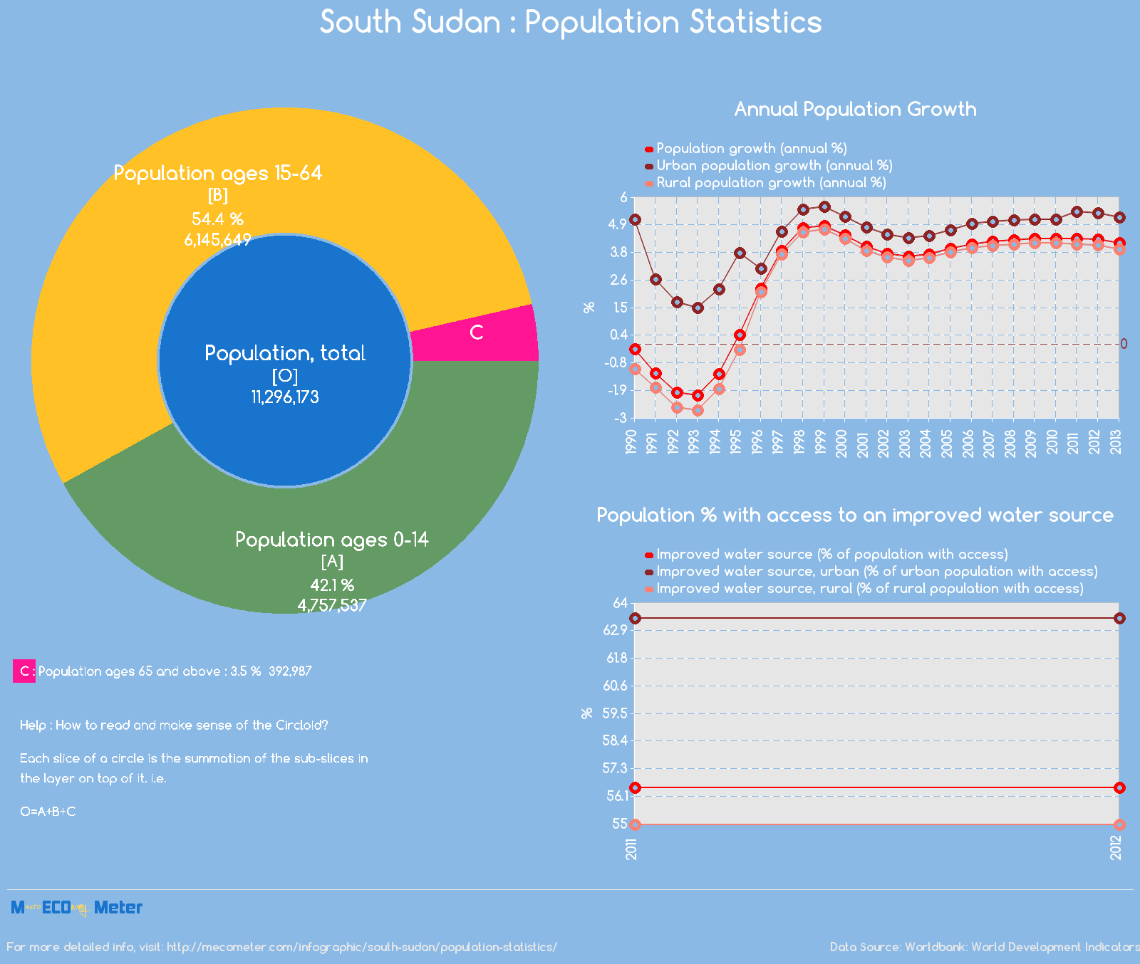South Sudan : Population Statistics