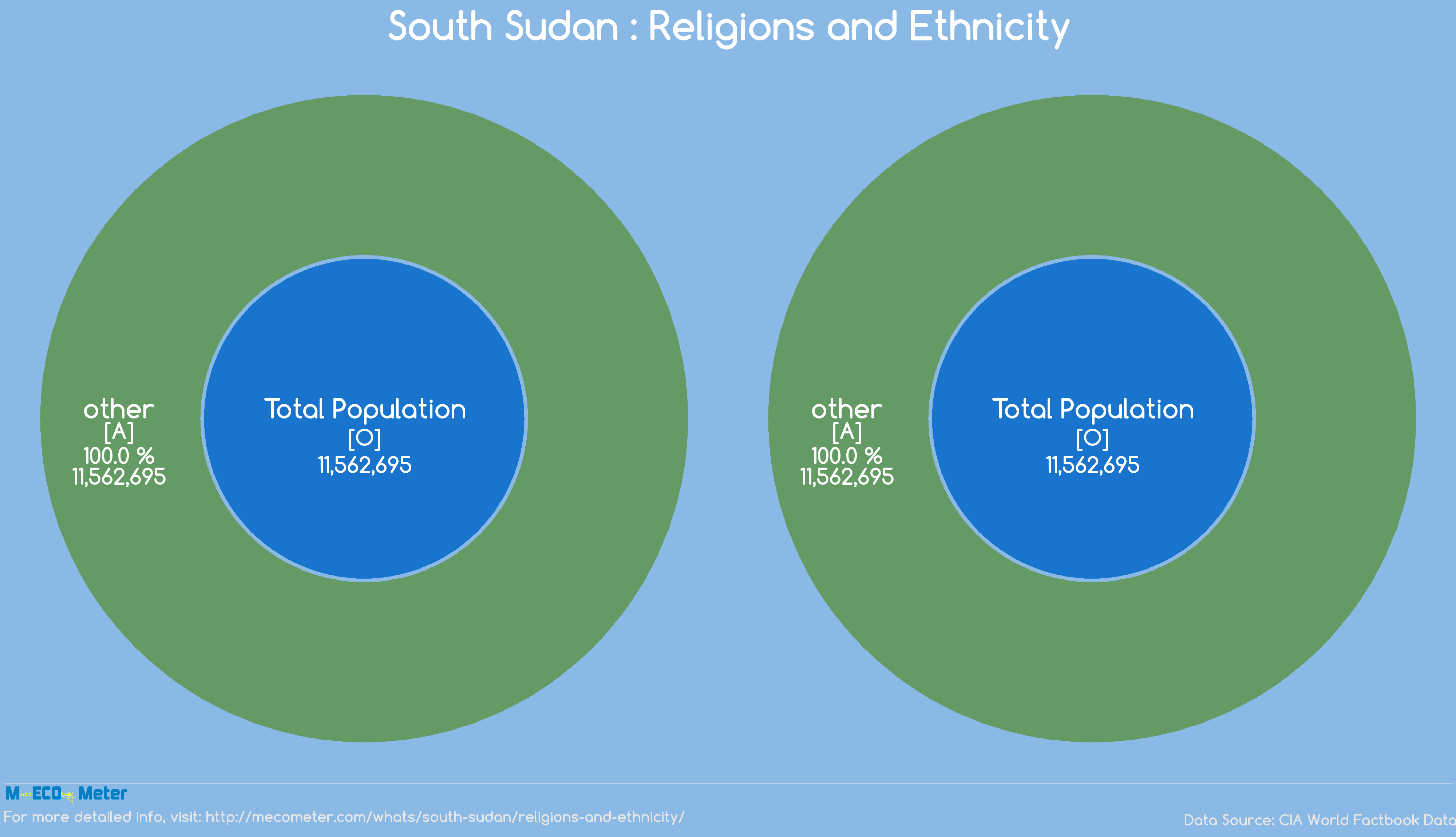 South Sudan : Religions and Ethnicity