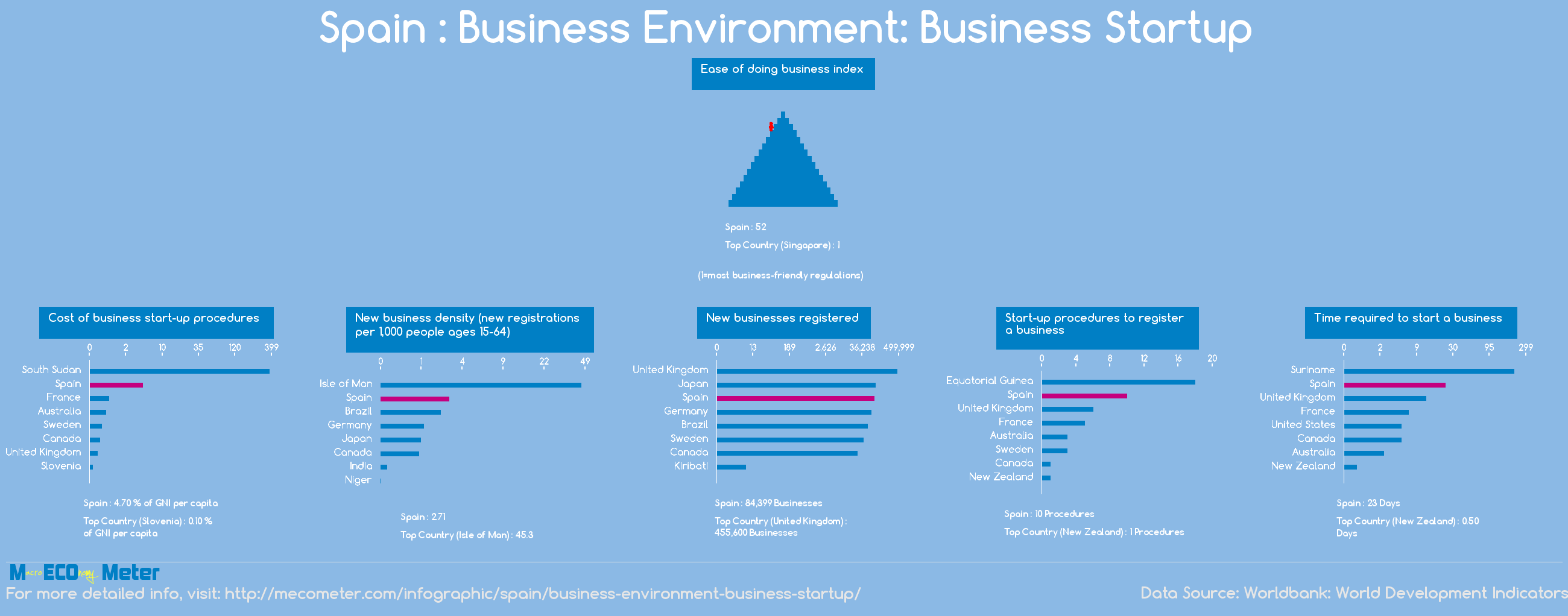 Spain : Business Environment: Business Startup