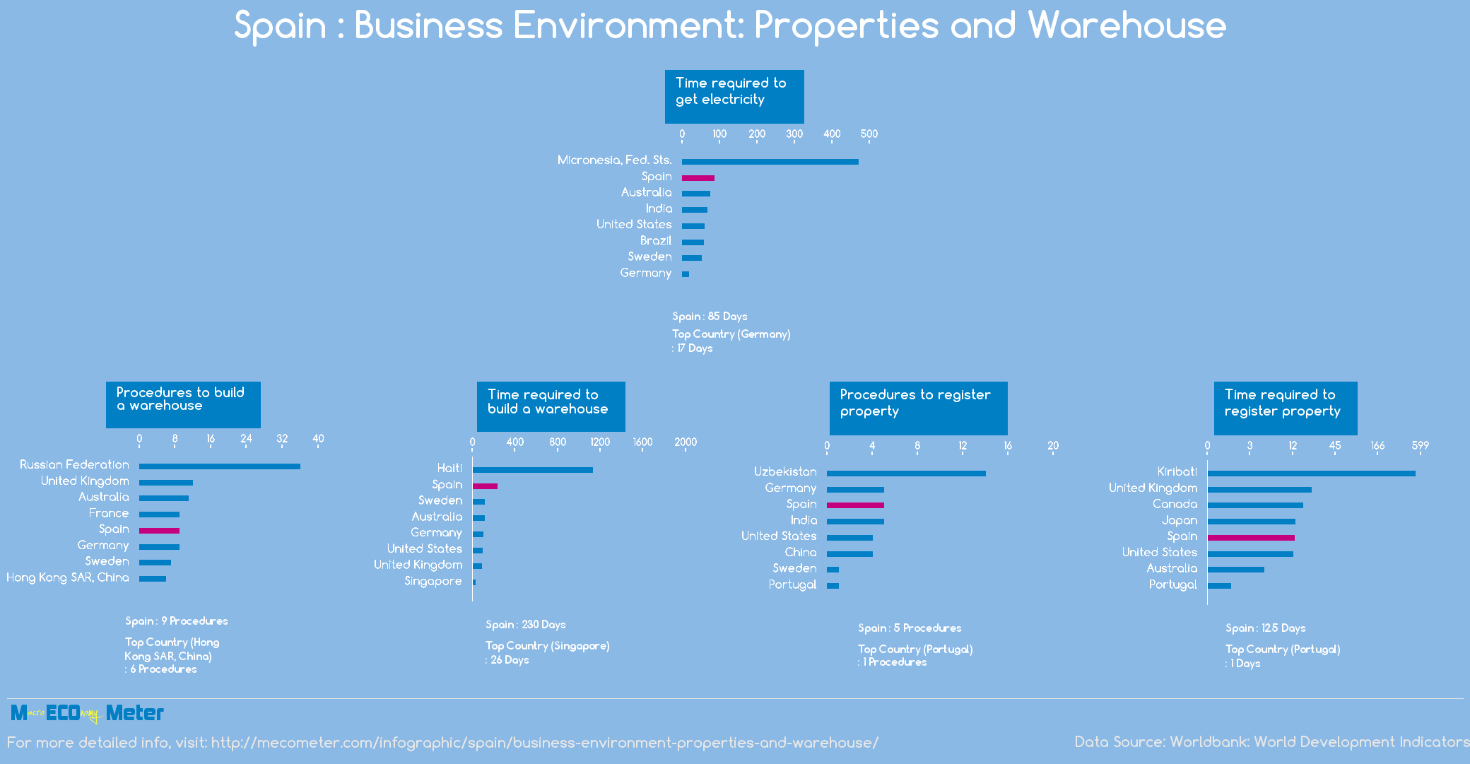 Spain : Business Environment: Properties and Warehouse