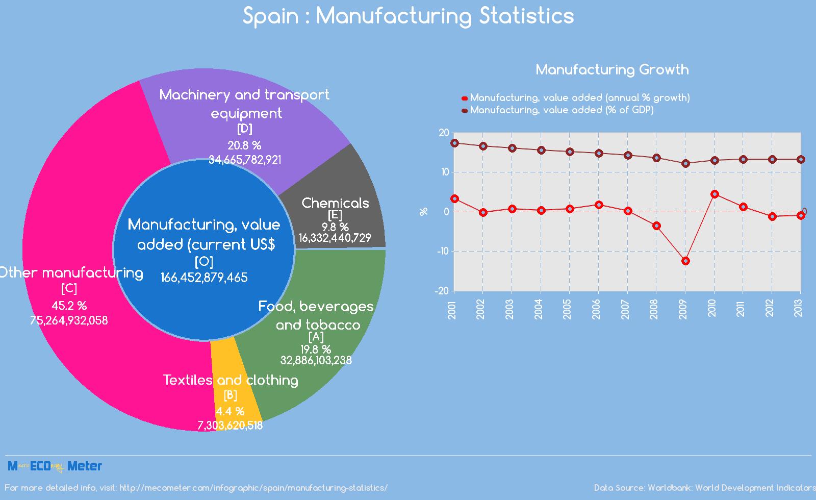 Spain : Manufacturing Statistics