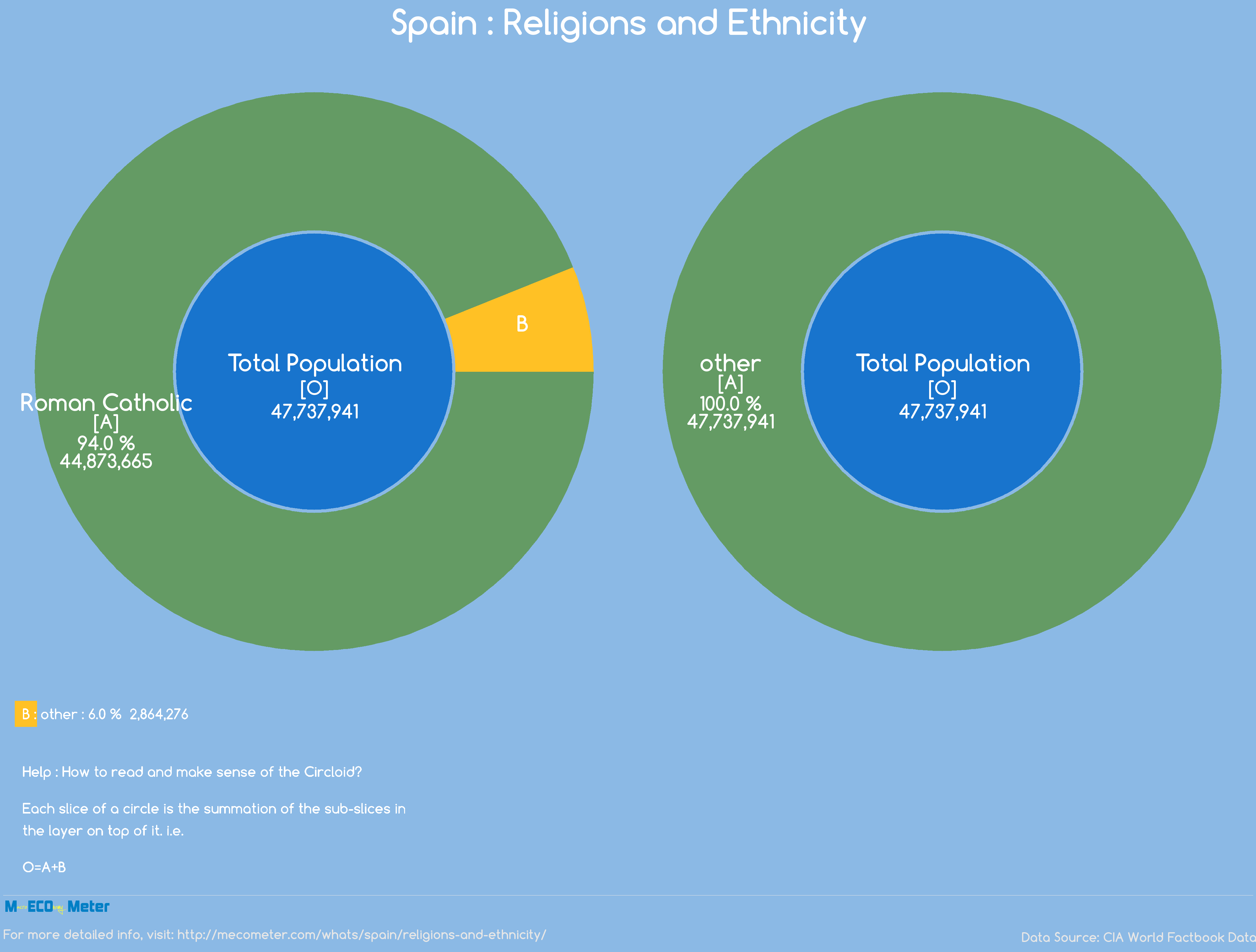 Spain : Religions and Ethnicity