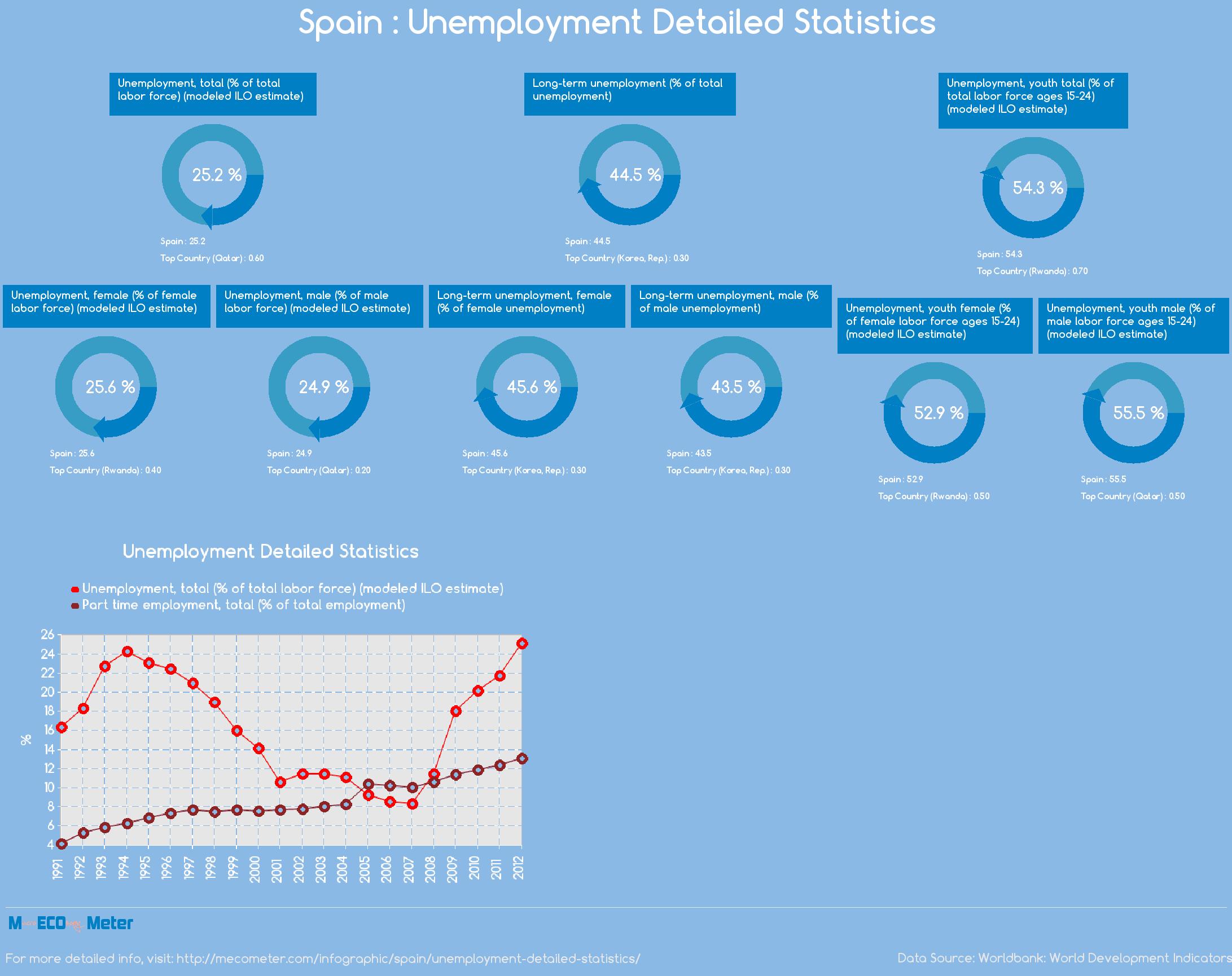 Spain : Unemployment Detailed Statistics