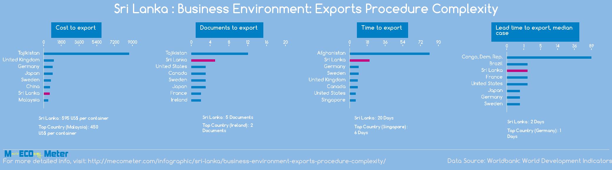 Sri Lanka : Business Environment: Exports Procedure Complexity