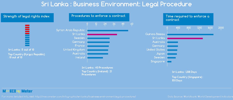 Sri Lanka : Business Environment: Legal Procedure