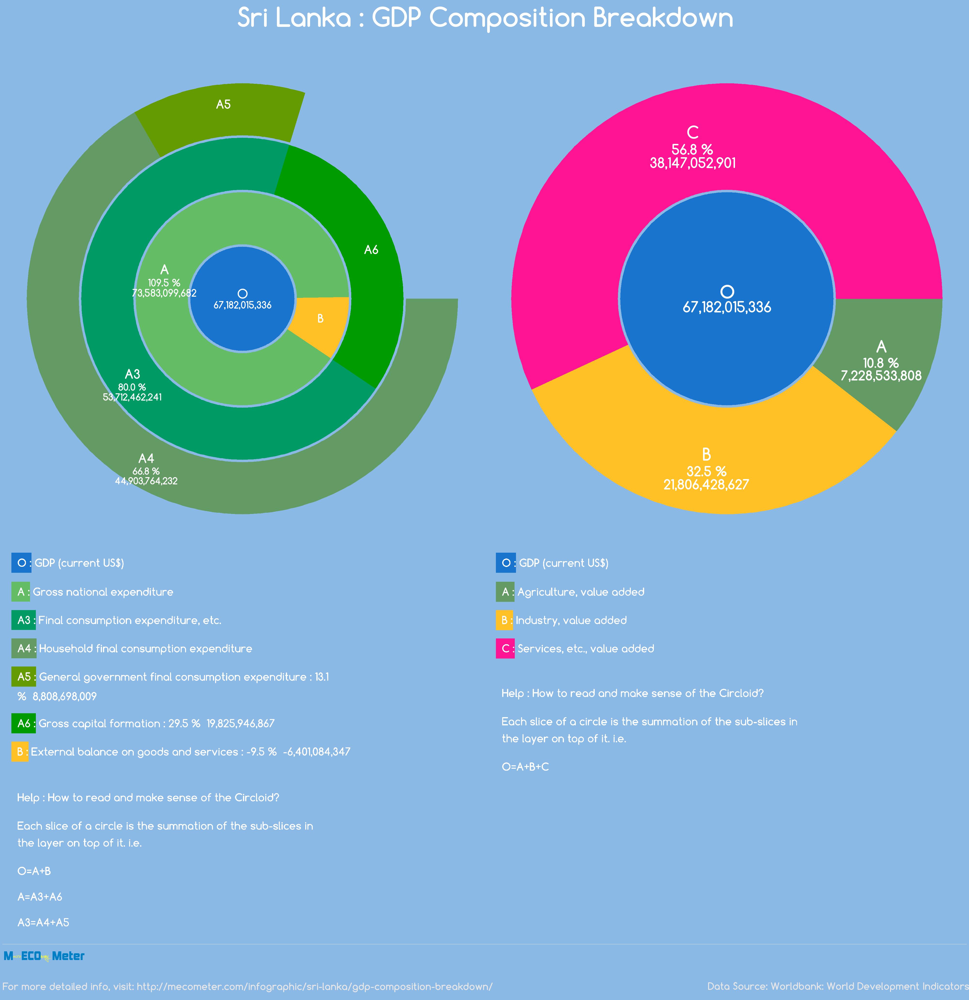 Sri Lanka : GDP Composition Breakdown