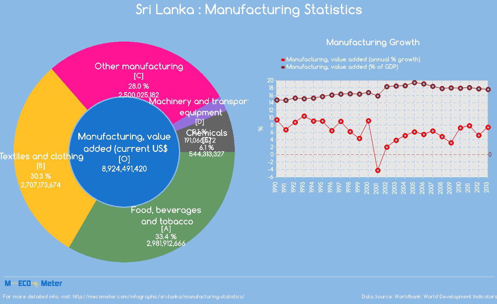 Sri Lanka : Manufacturing Statistics