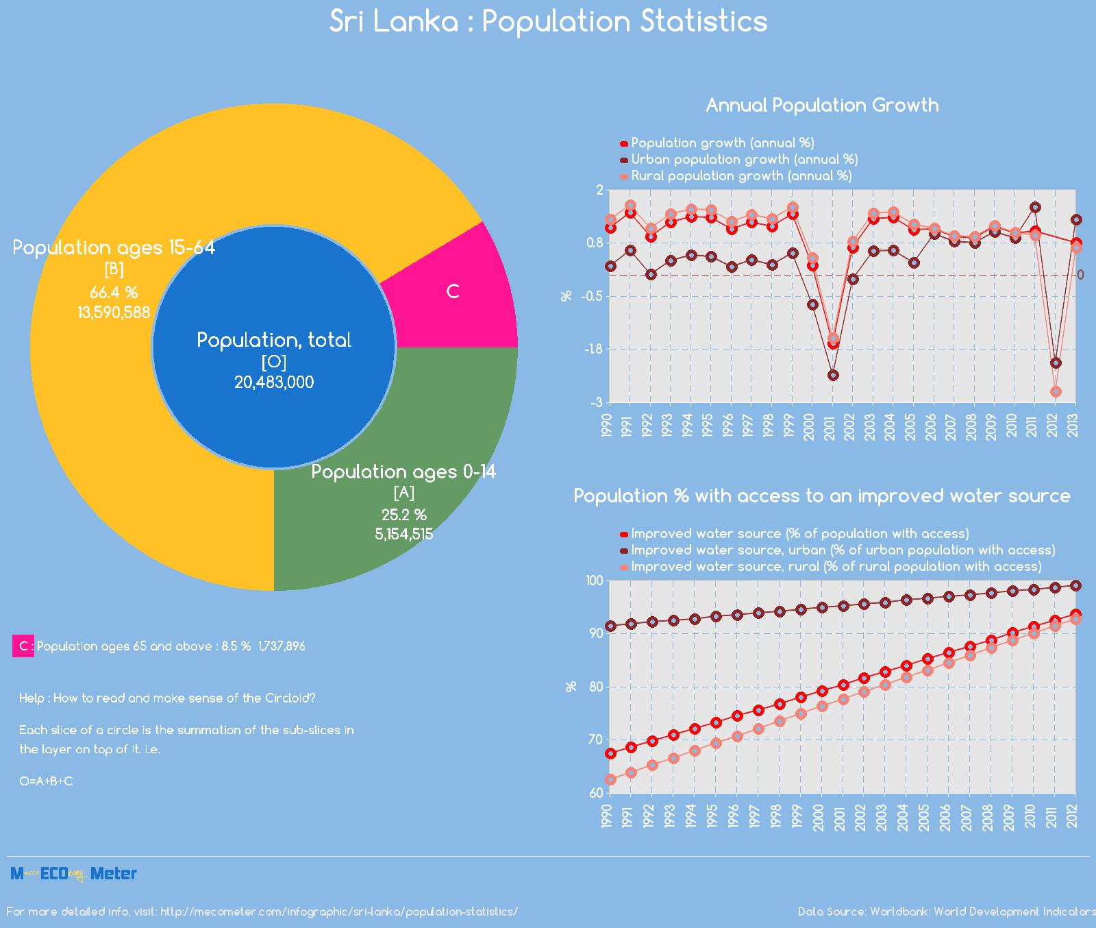 Sri Lanka : Population Statistics