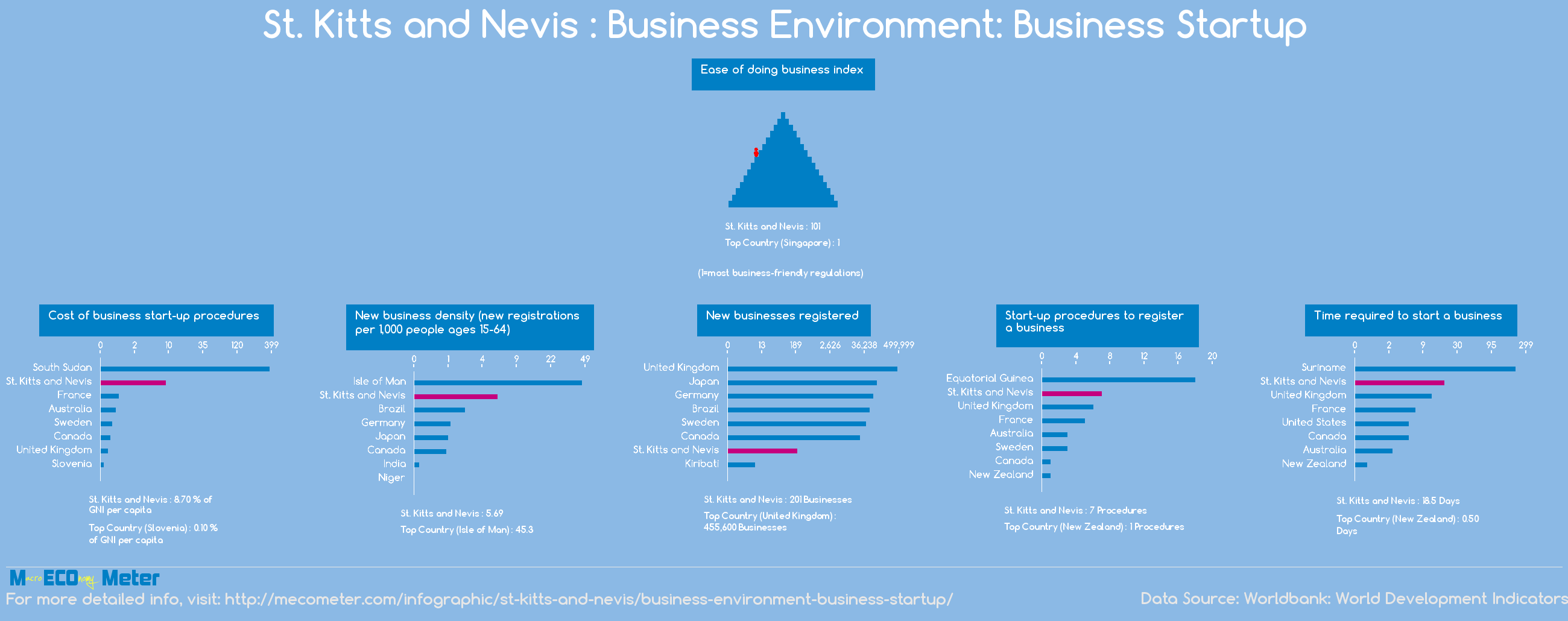 St. Kitts and Nevis : Business Environment: Business Startup