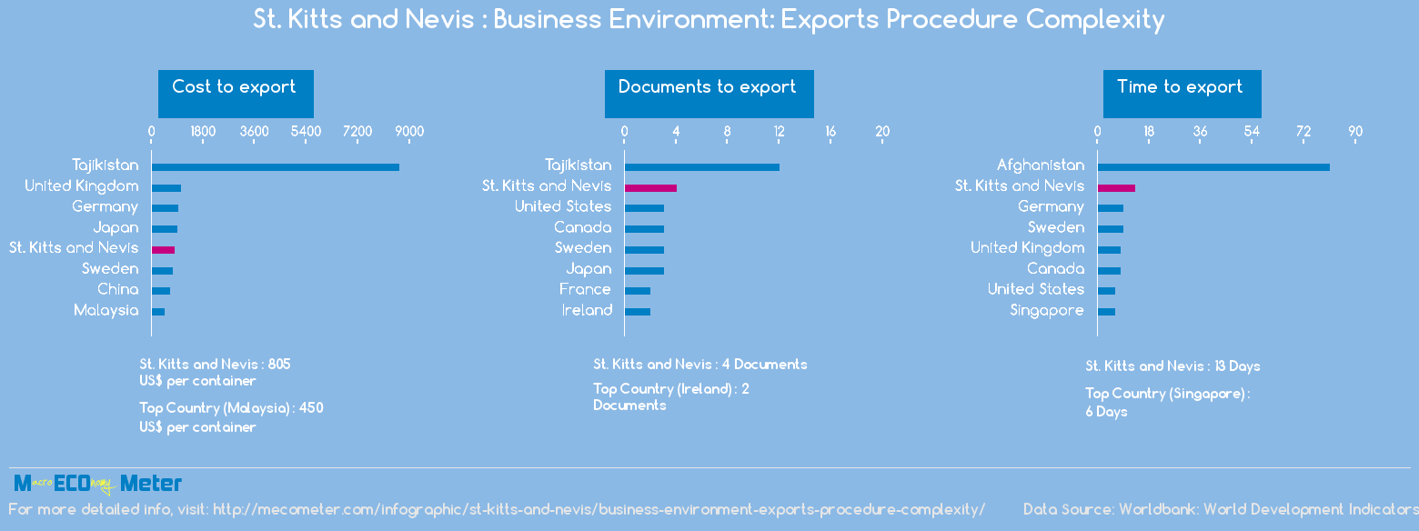 St. Kitts and Nevis : Business Environment: Exports Procedure Complexity