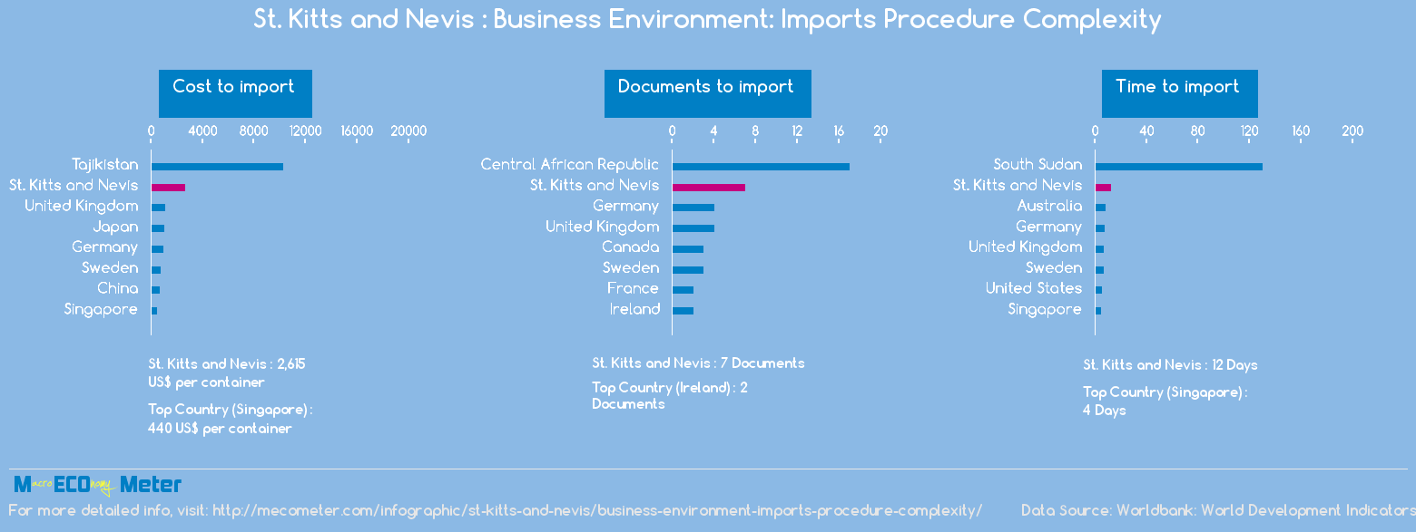 St. Kitts and Nevis : Business Environment: Imports Procedure Complexity