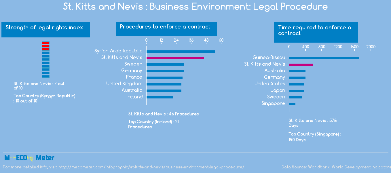 St. Kitts and Nevis : Business Environment: Legal Procedure