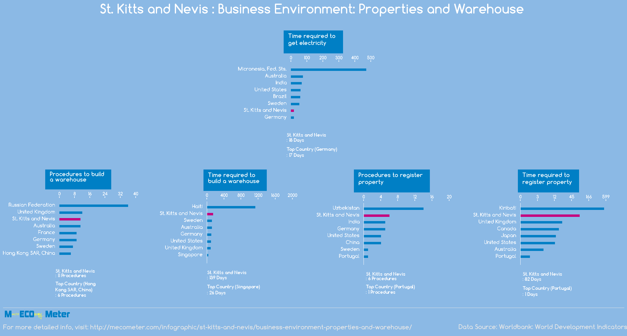 St. Kitts and Nevis : Business Environment: Properties and Warehouse