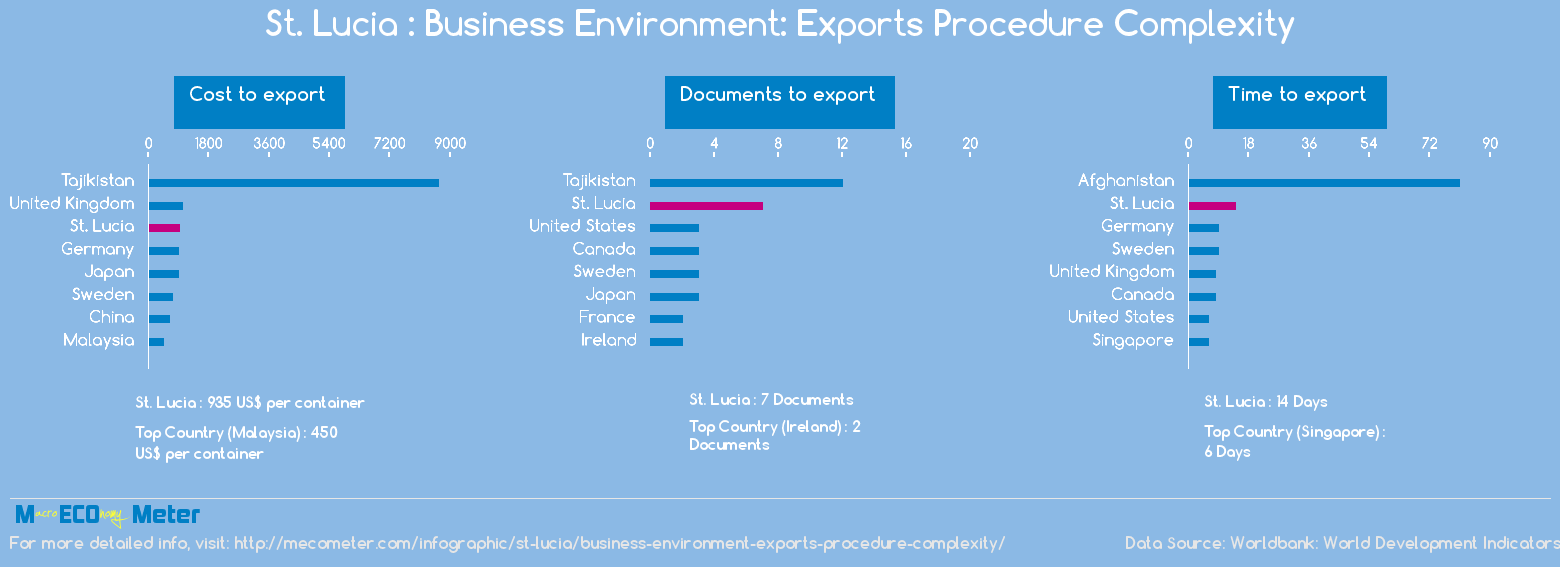 St. Lucia : Business Environment: Exports Procedure Complexity