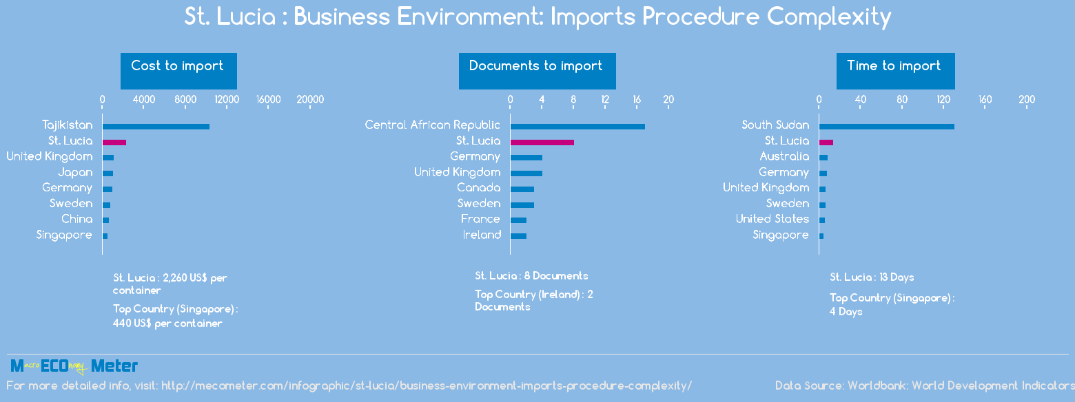 St. Lucia : Business Environment: Imports Procedure Complexity
