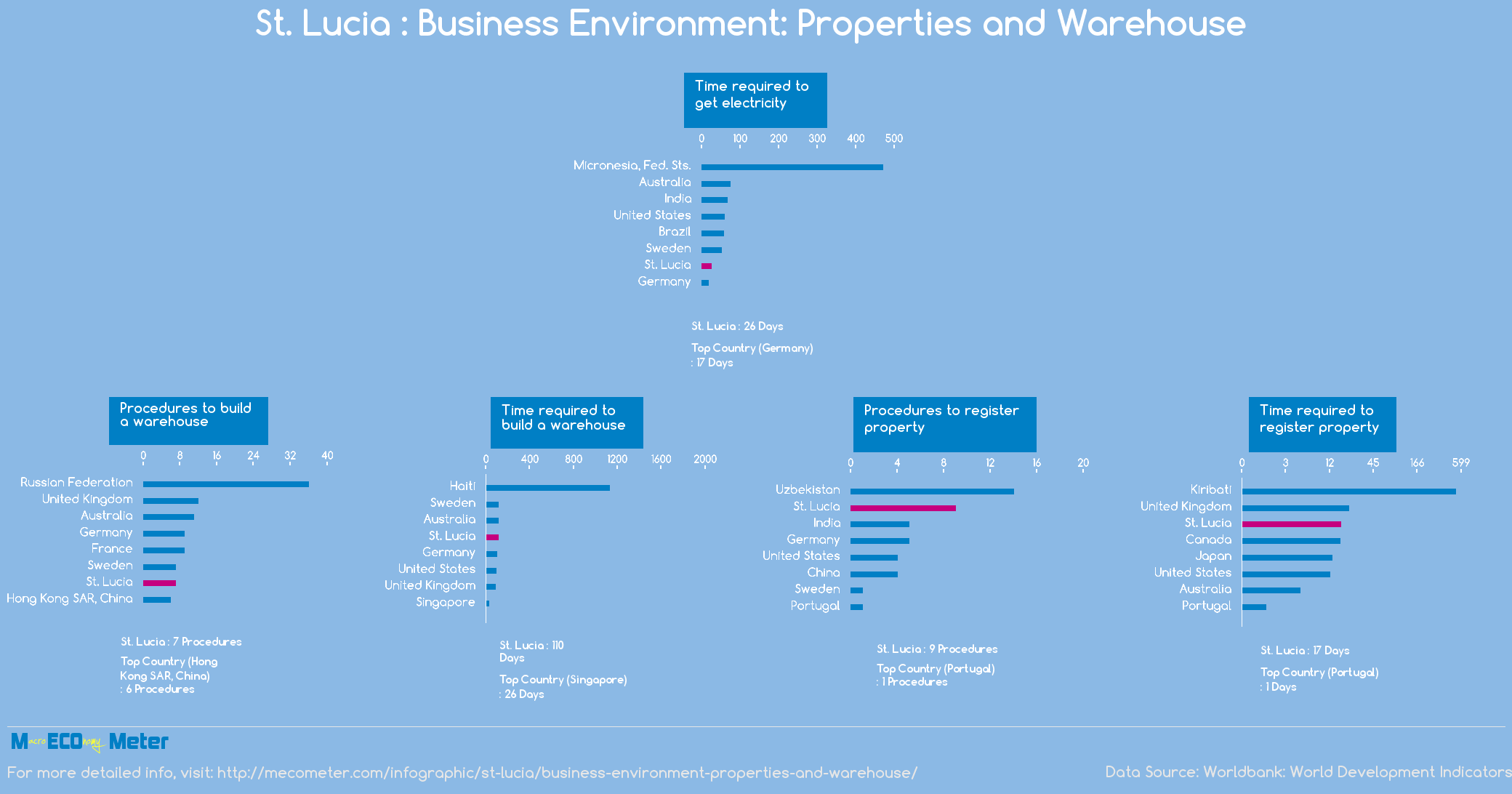 St. Lucia : Business Environment: Properties and Warehouse