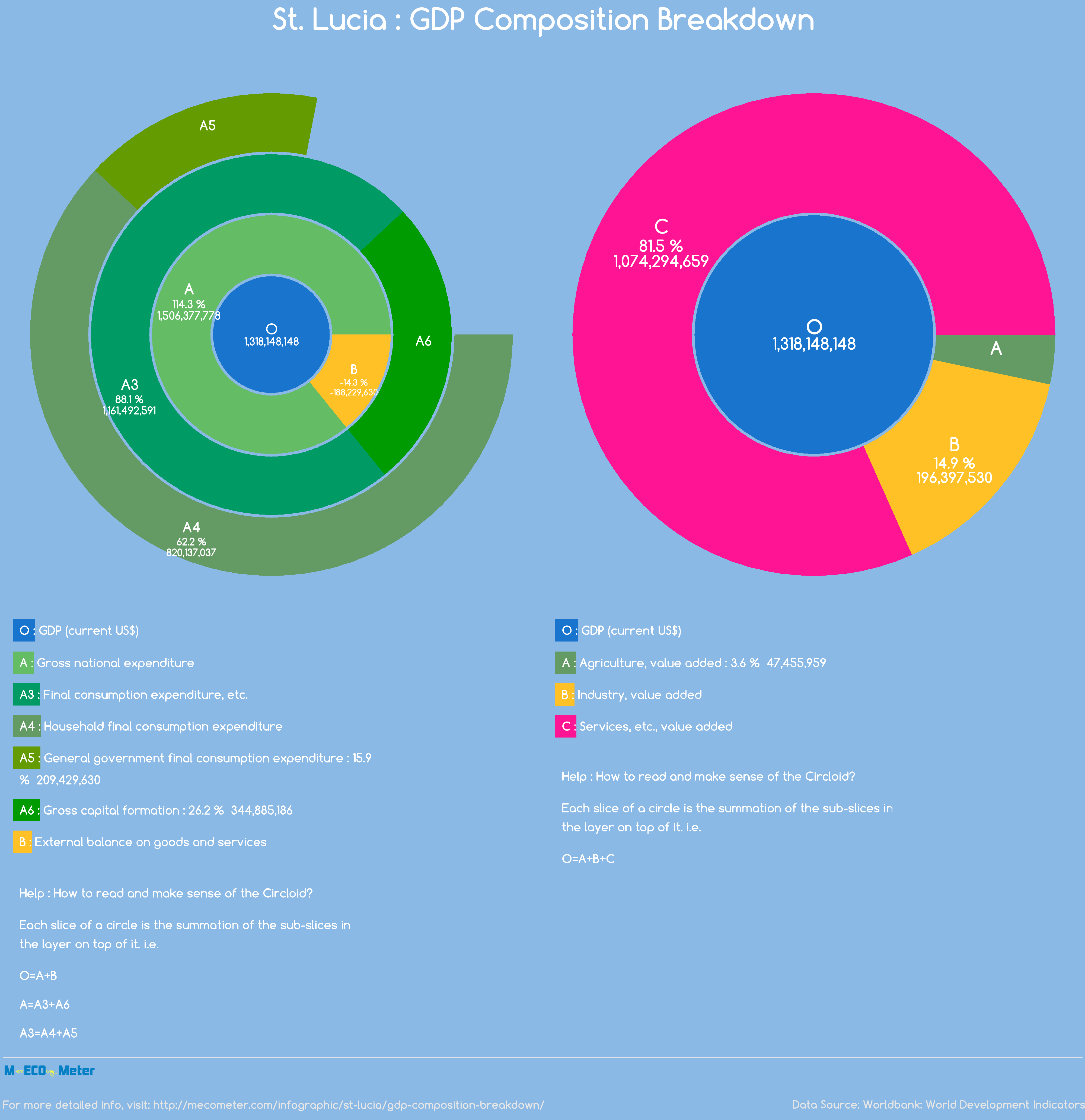 St. Lucia : GDP Composition Breakdown