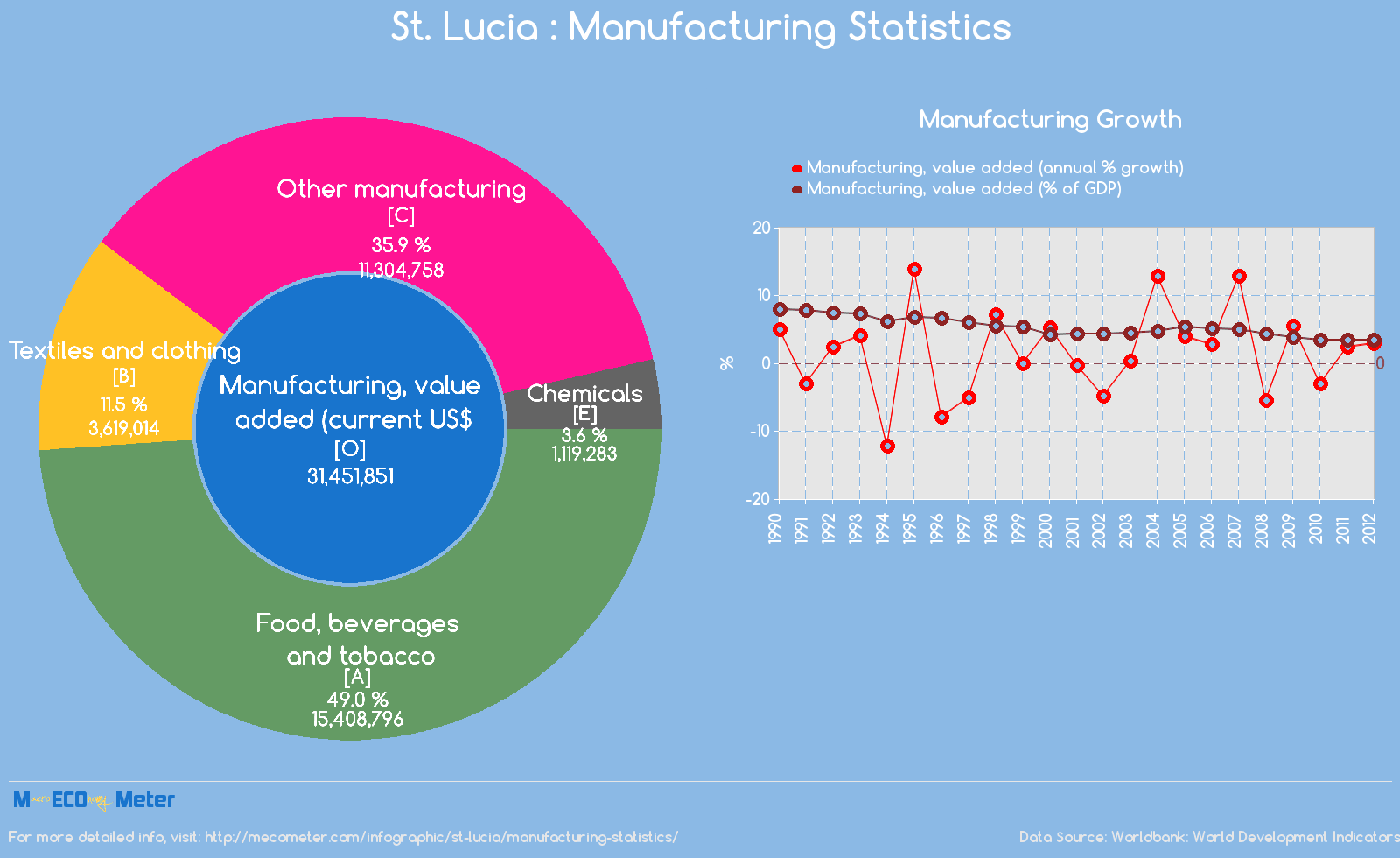 St. Lucia : Manufacturing Statistics