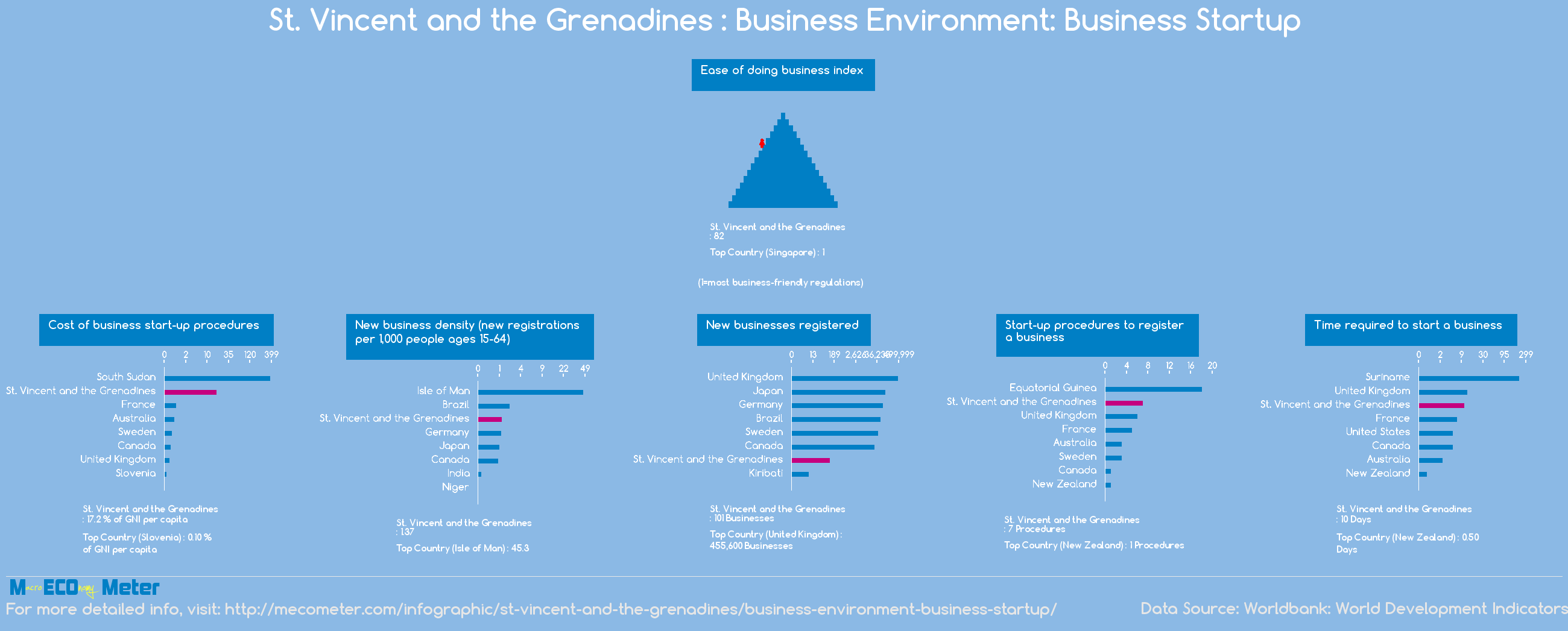 St. Vincent and the Grenadines : Business Environment: Business Startup