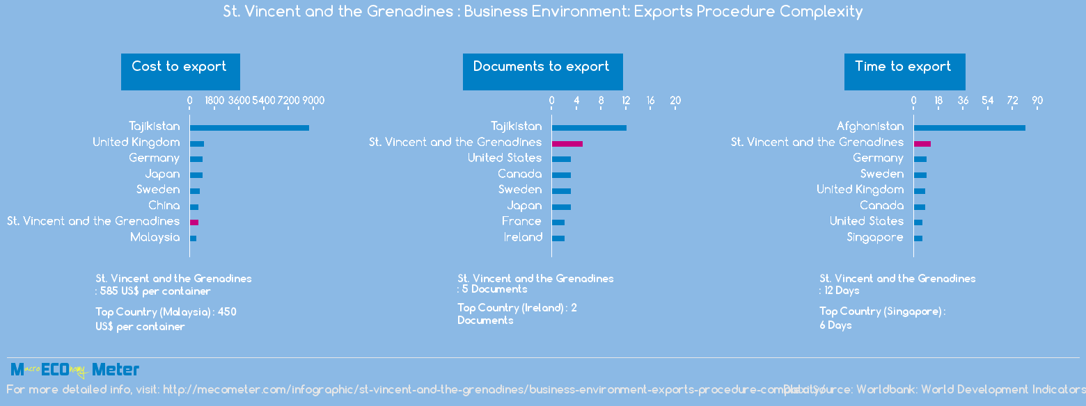 St. Vincent and the Grenadines : Business Environment: Exports Procedure Complexity