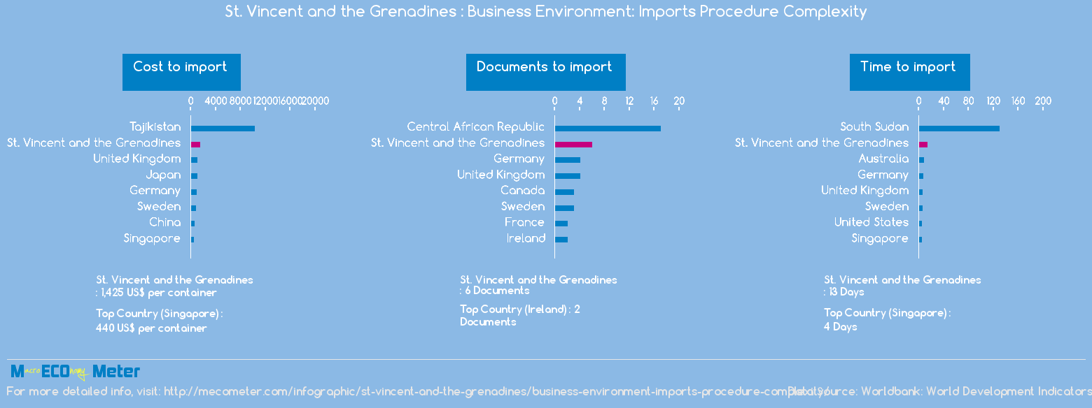 St. Vincent and the Grenadines : Business Environment: Imports Procedure Complexity