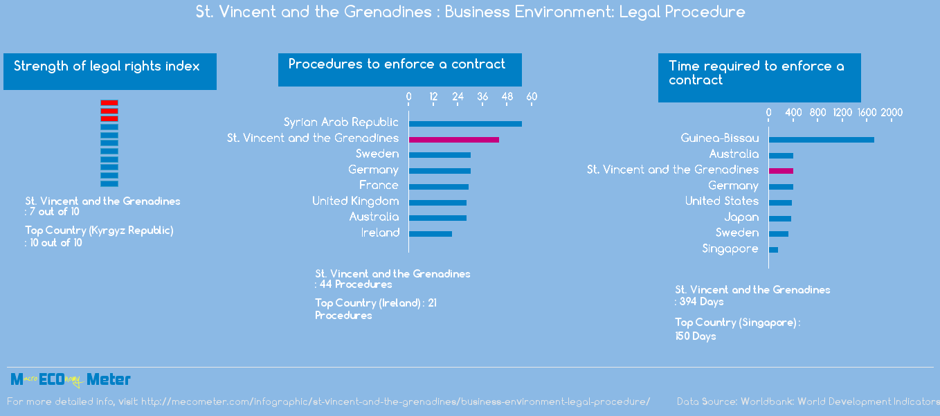 St. Vincent and the Grenadines : Business Environment: Legal Procedure
