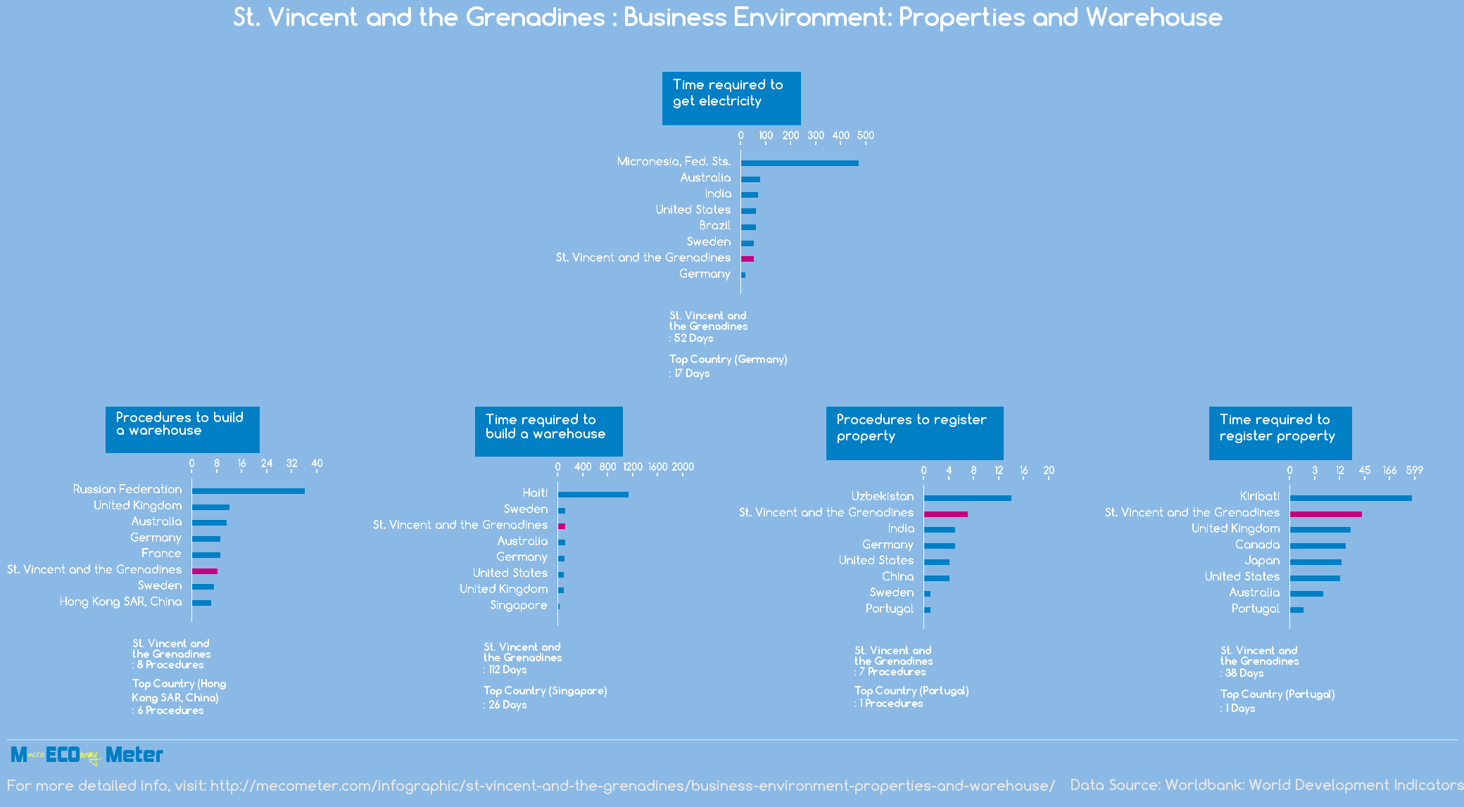 St. Vincent and the Grenadines : Business Environment: Properties and Warehouse