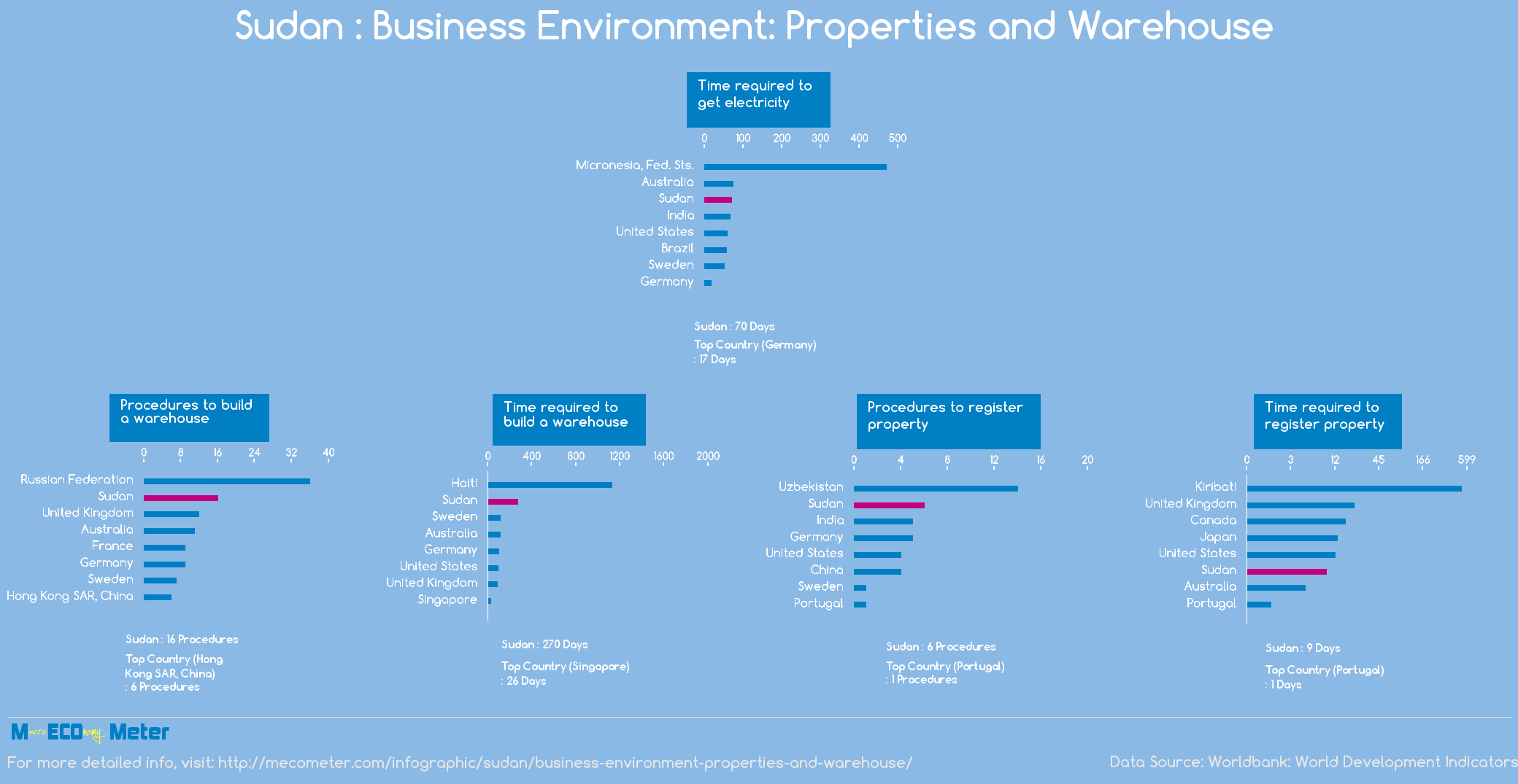 Sudan : Business Environment: Properties and Warehouse