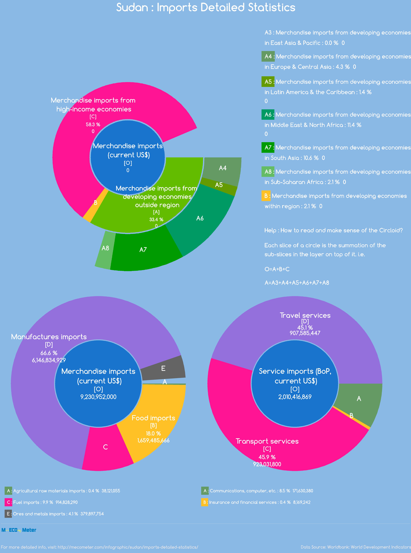 Sudan : Imports Detailed Statistics