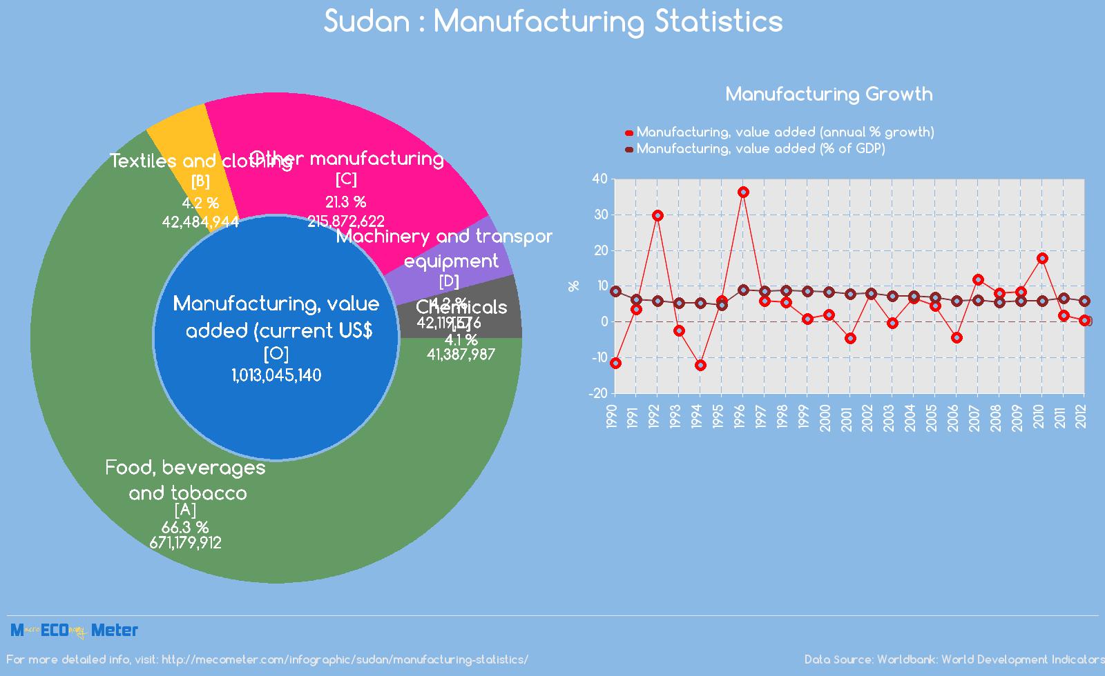 Sudan : Manufacturing Statistics