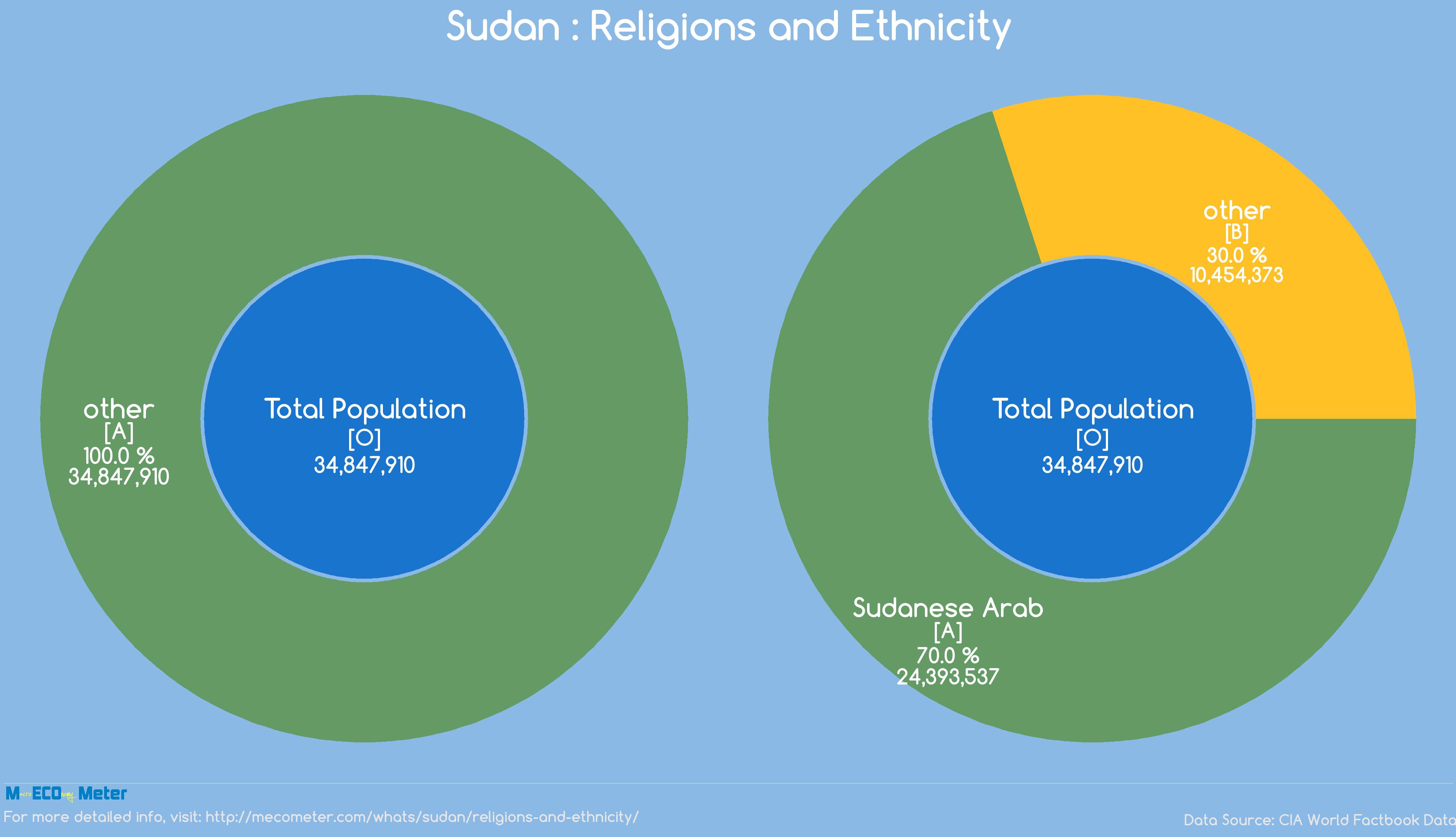 Sudan : Religions and Ethnicity