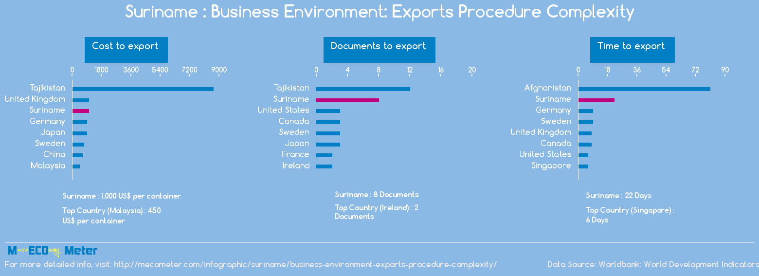 Suriname : Business Environment: Exports Procedure Complexity