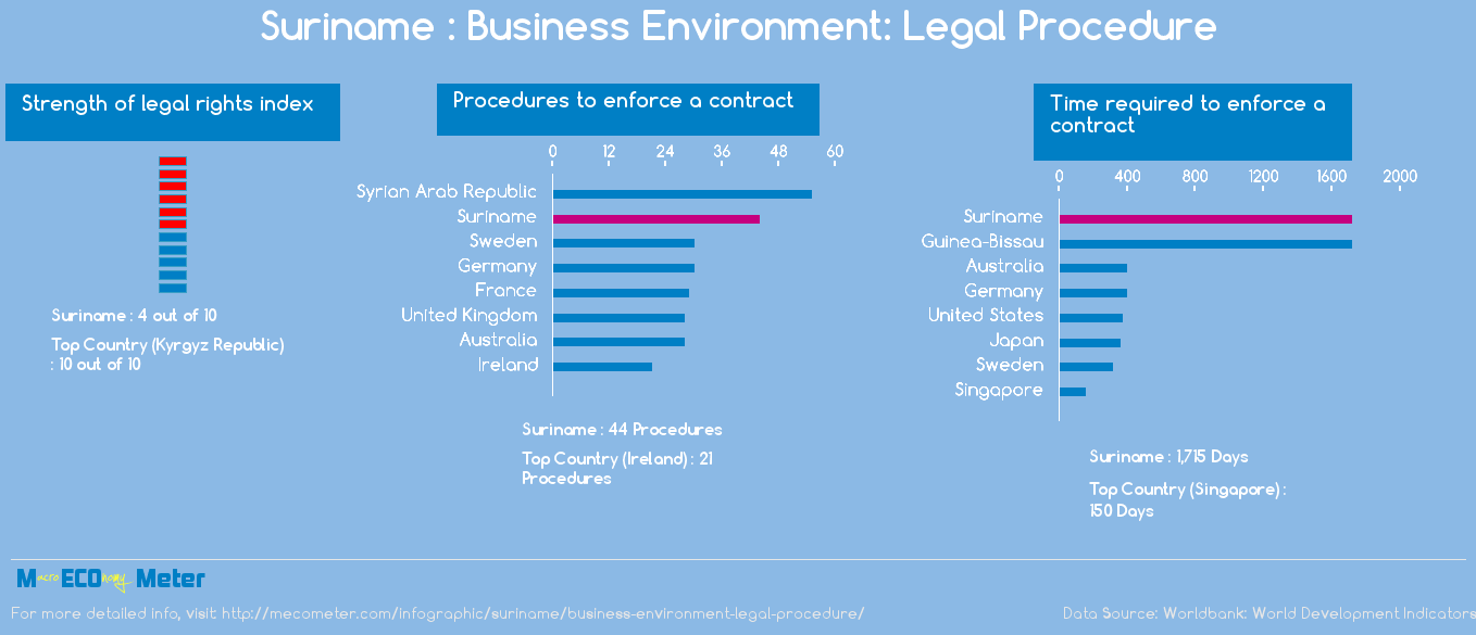 Suriname : Business Environment: Legal Procedure