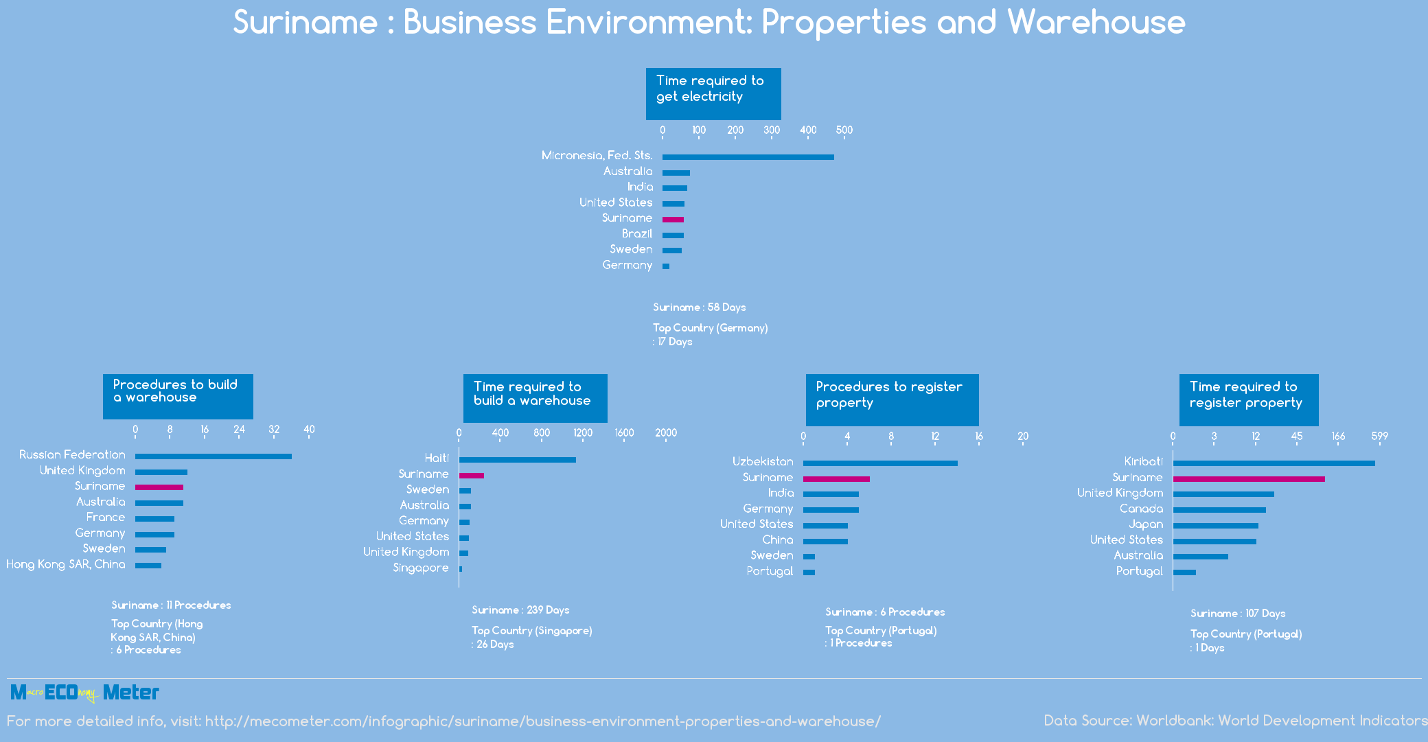 Suriname : Business Environment: Properties and Warehouse