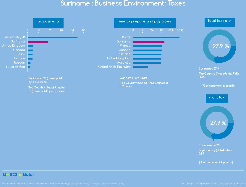 Suriname : Business Environment: Taxes