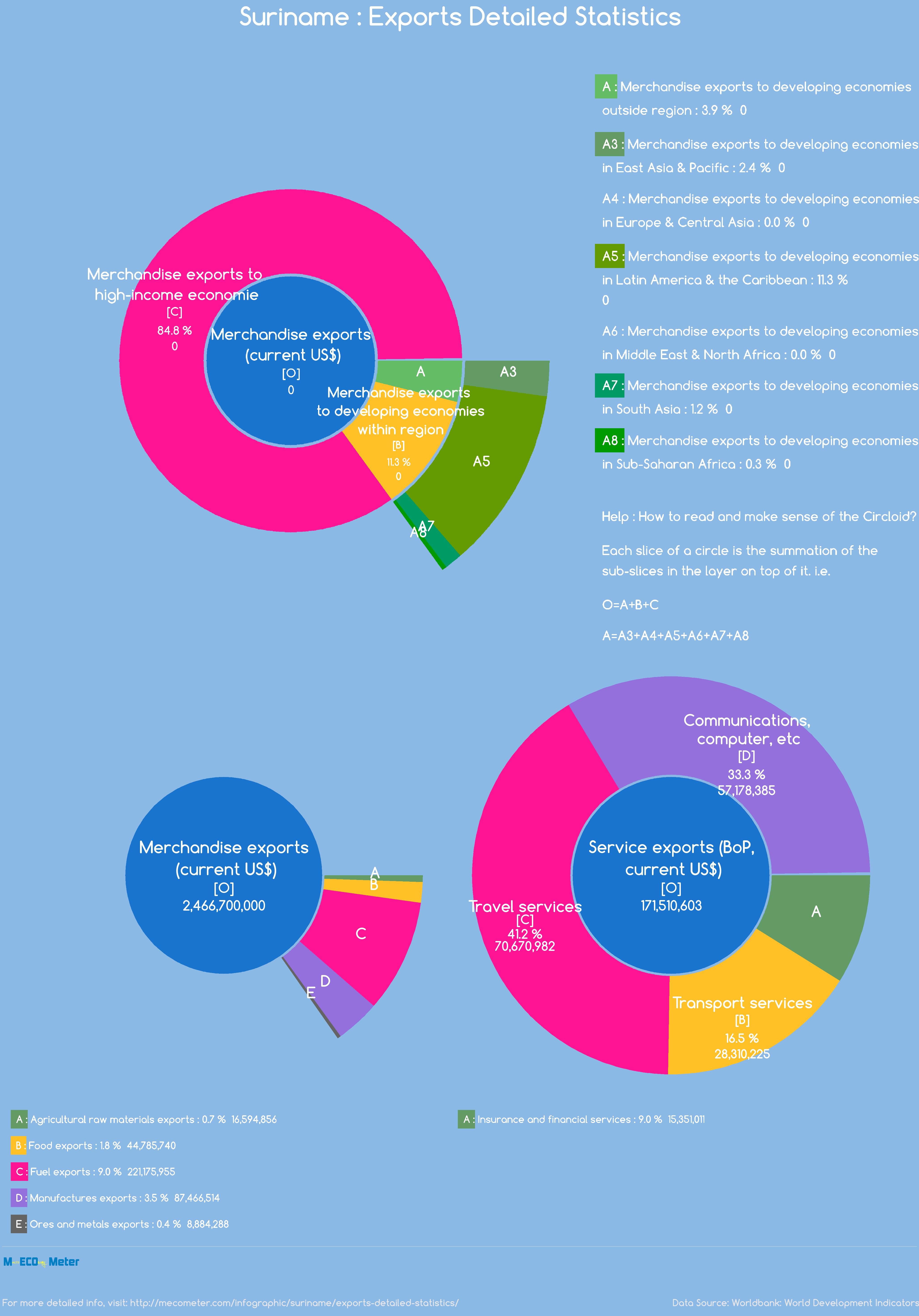 Suriname : Exports Detailed Statistics