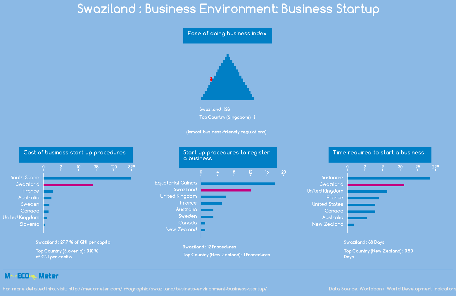 Swaziland : Business Environment: Business Startup